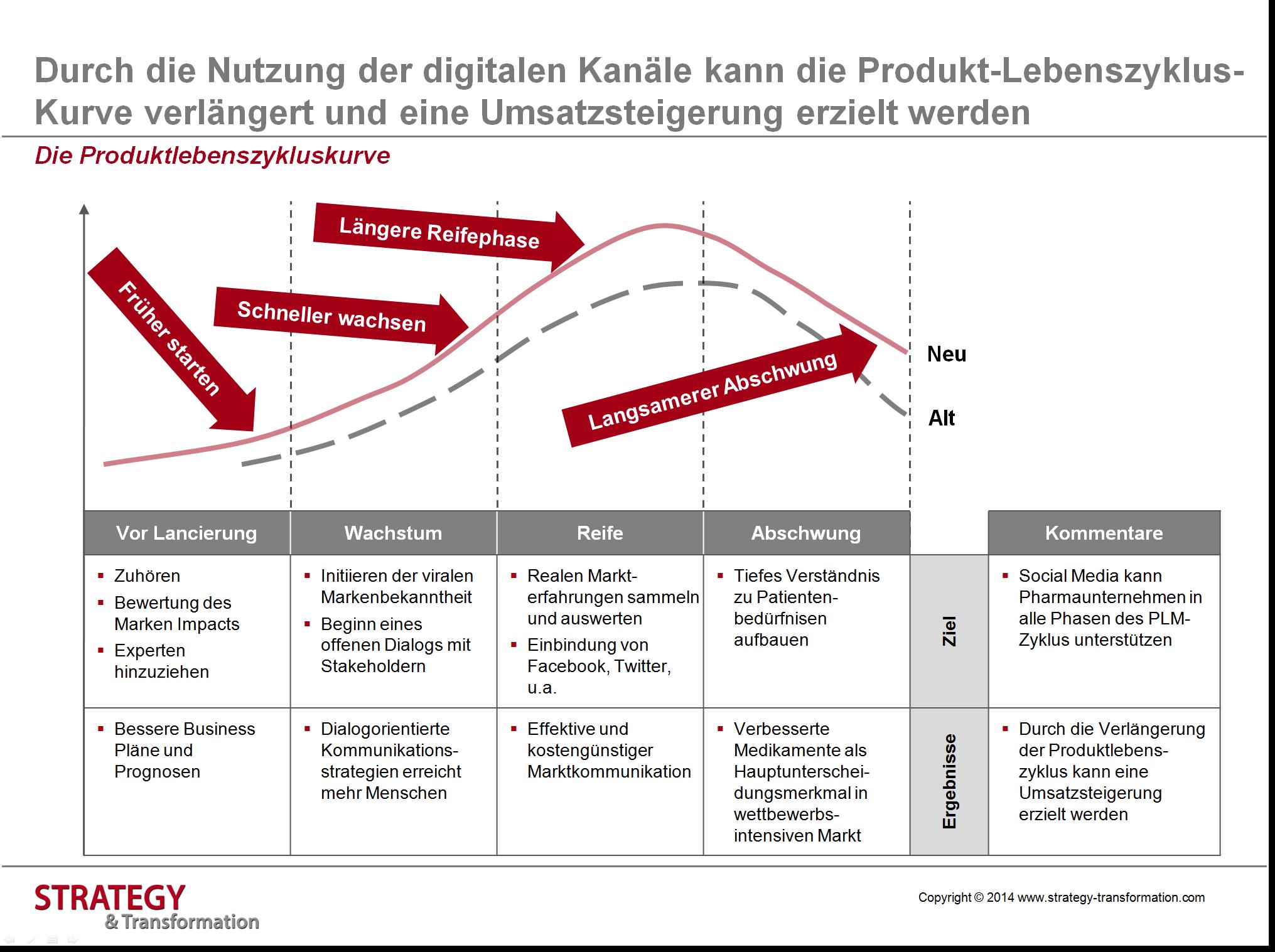Health 2.0_Produktlebenszykluskurve