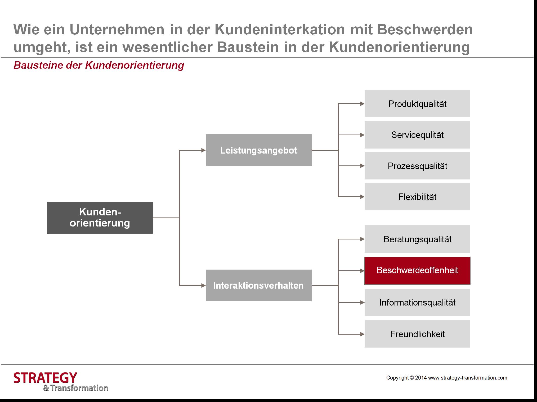 Beschwerdemanagement_Bausteine der Kundenorientierung