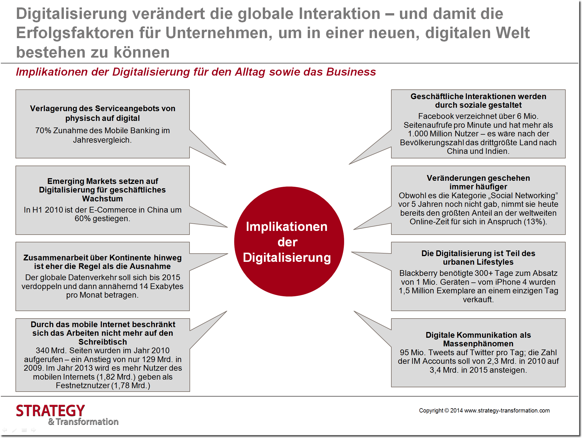 Digitale Transformation verstehen_Implikationen der Digitalisierung
