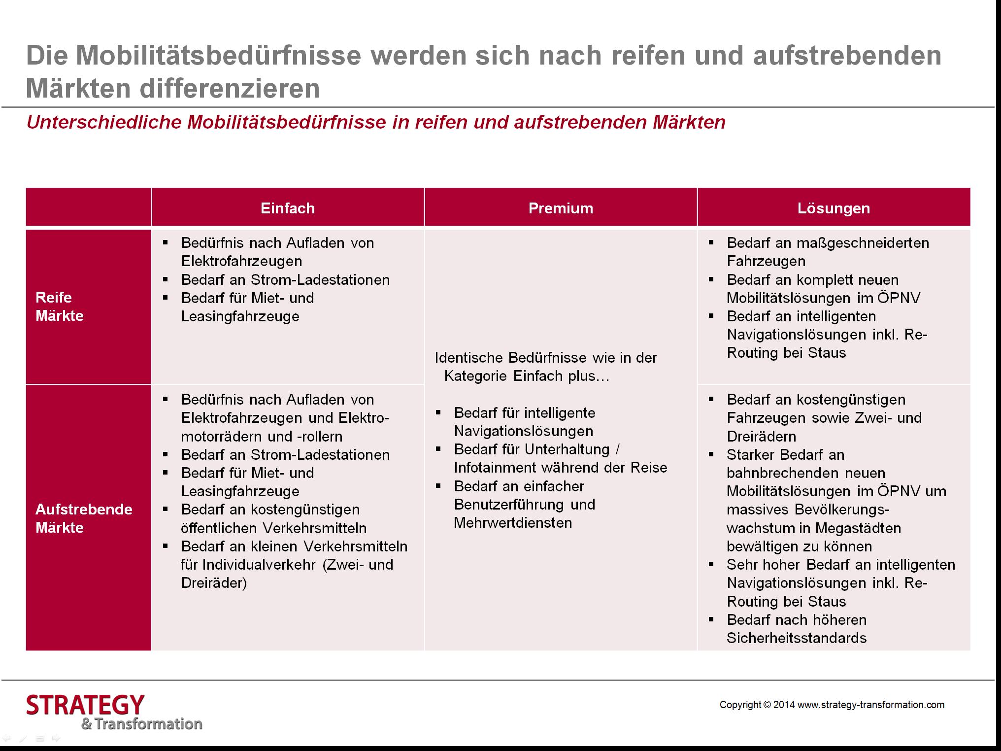 Elektromobilität_Mobilitätsbedürfnisse