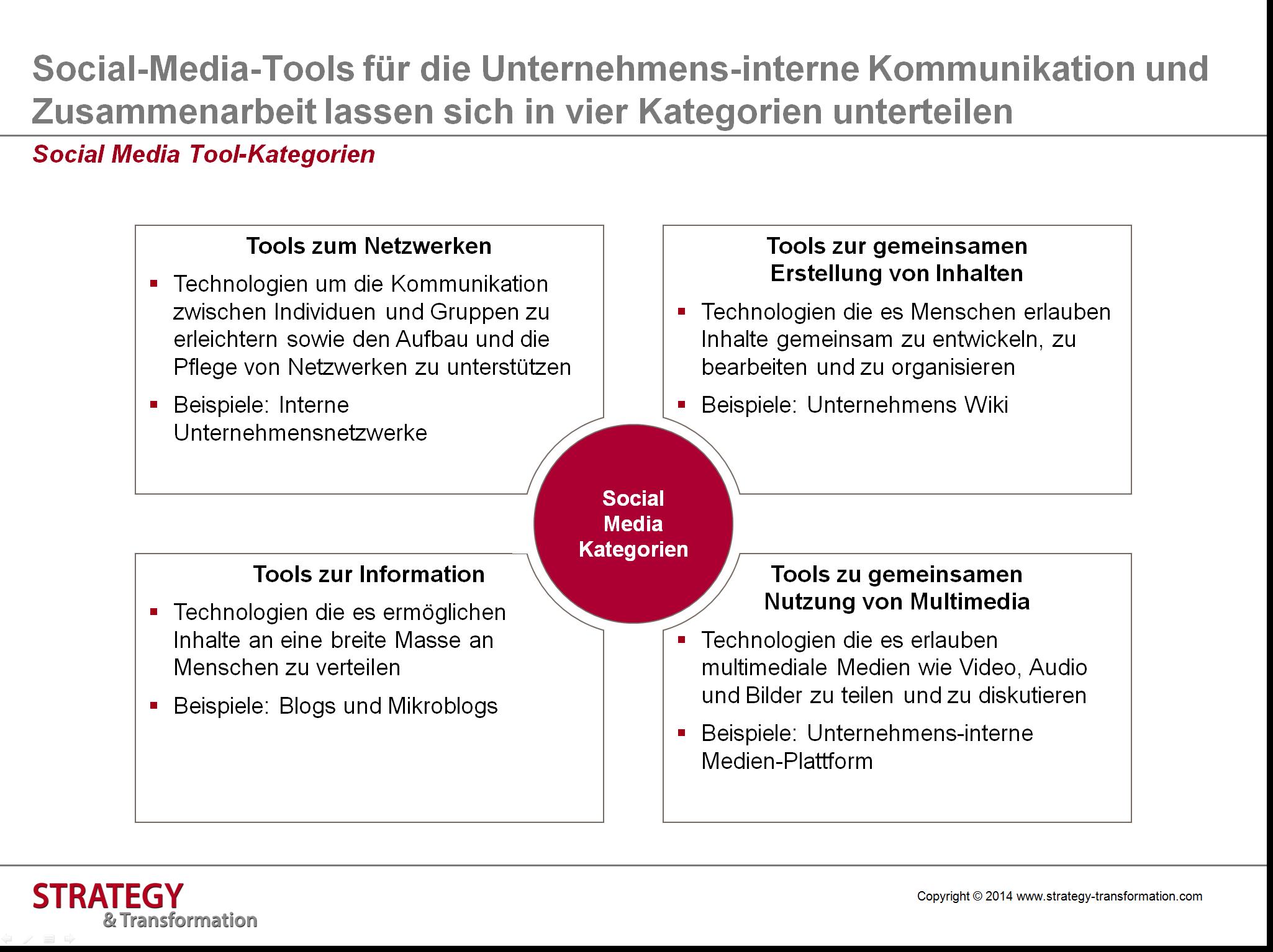 Social Intranet_Social Media Tool Kategorien
