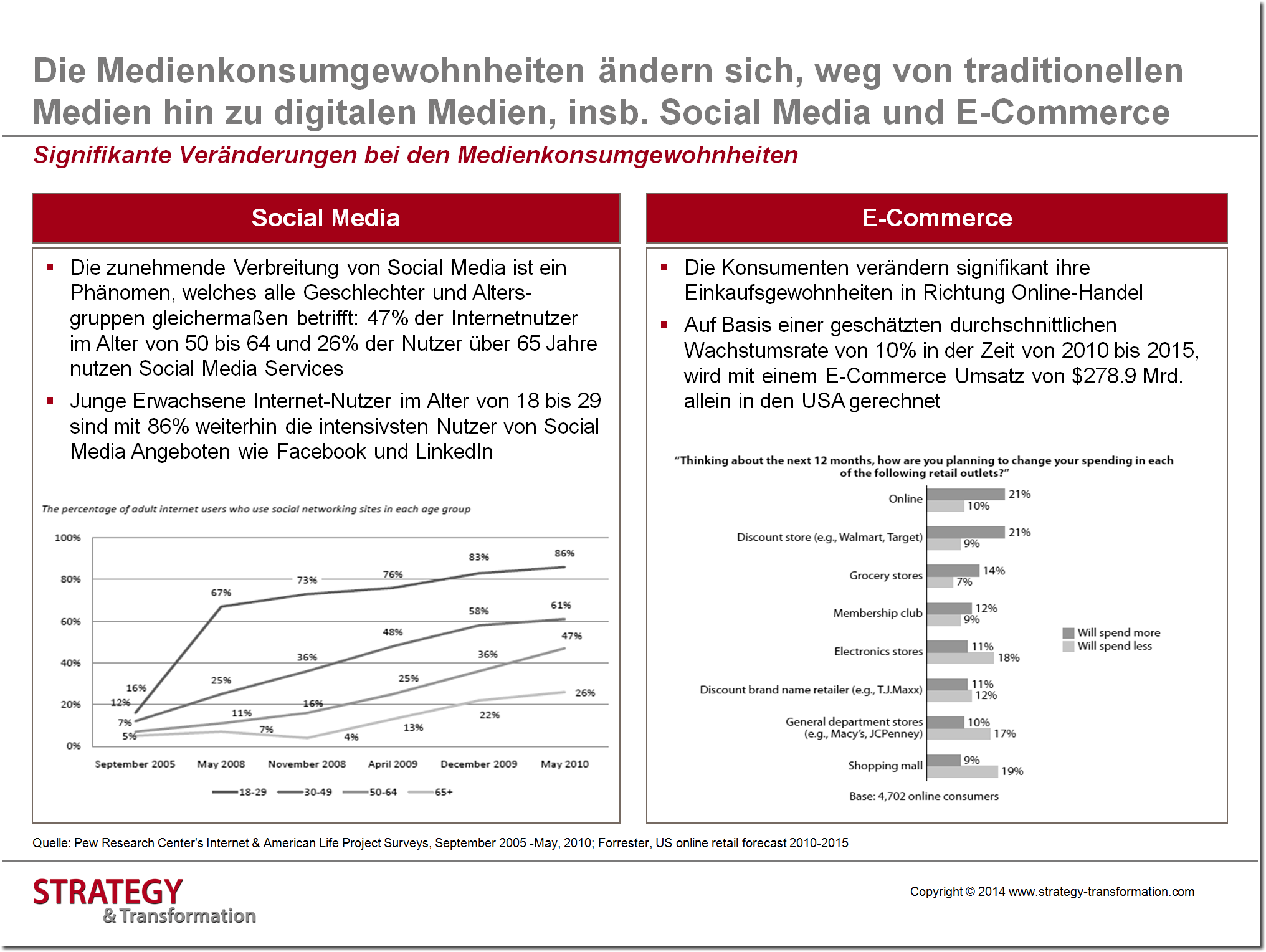 Social Media verstehen_Veränderungen Medienkonsumgewohnheiten