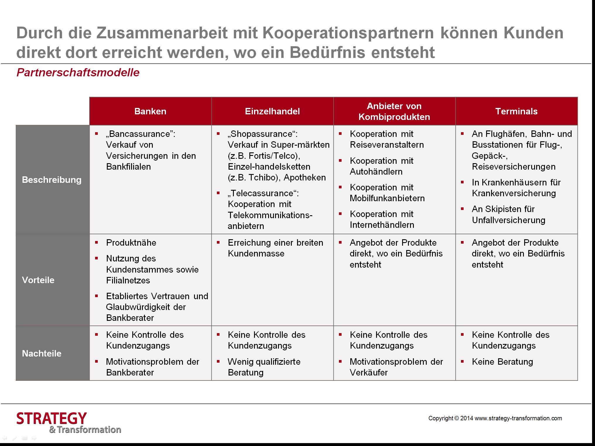 Digitale Transformation Versicherung_Partnerschaftsmodelle