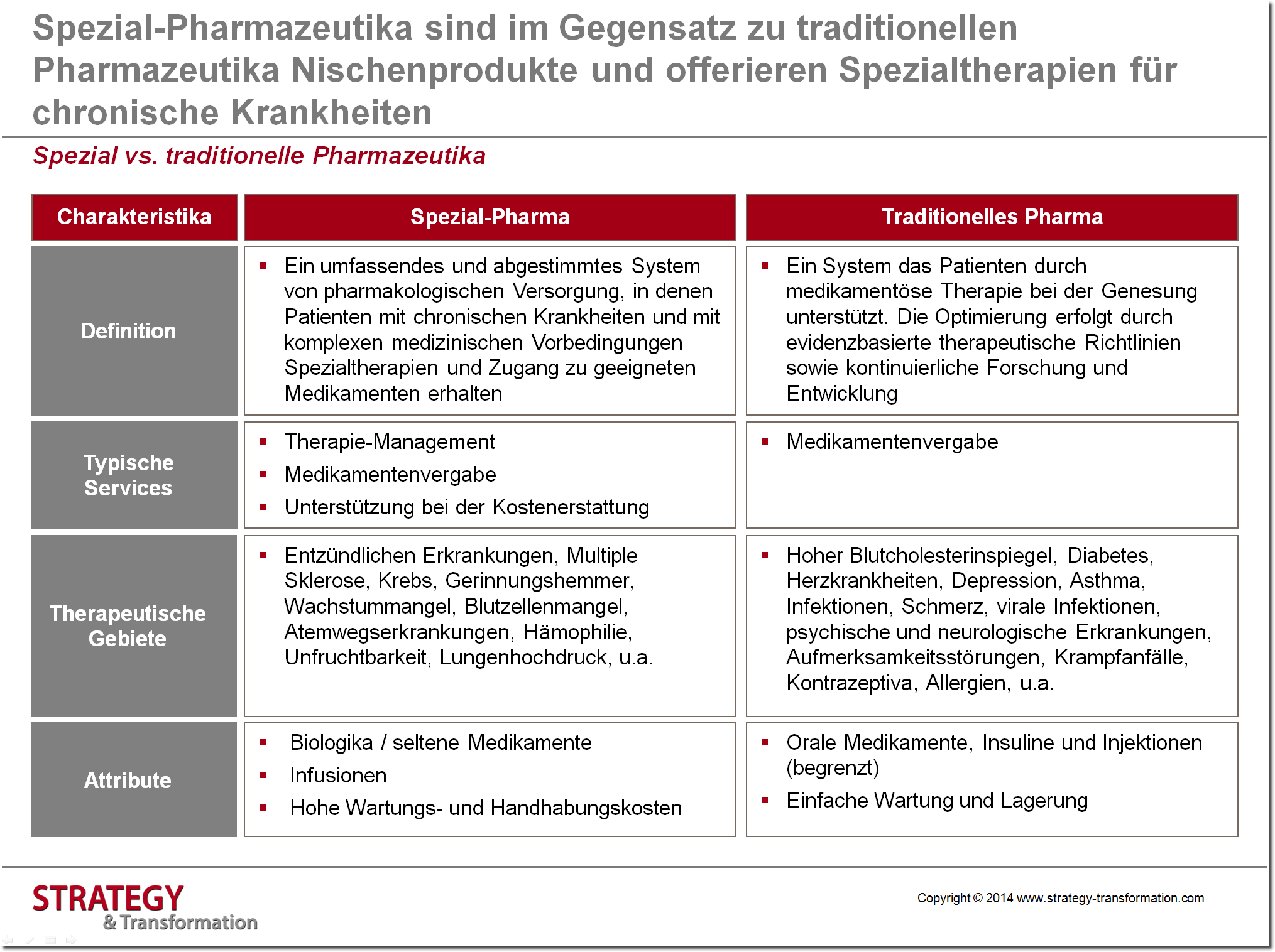Health 2.0_Spezial vs traditionelle Pharma