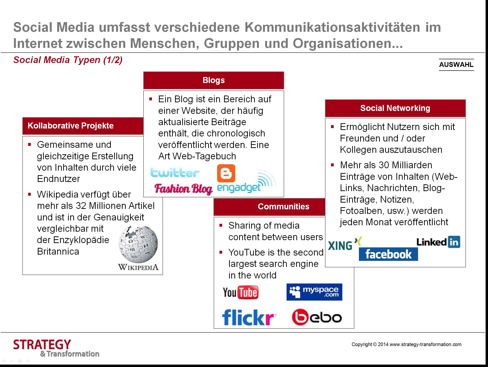 Social Media verstehen_Social Media Typen_1 von 2