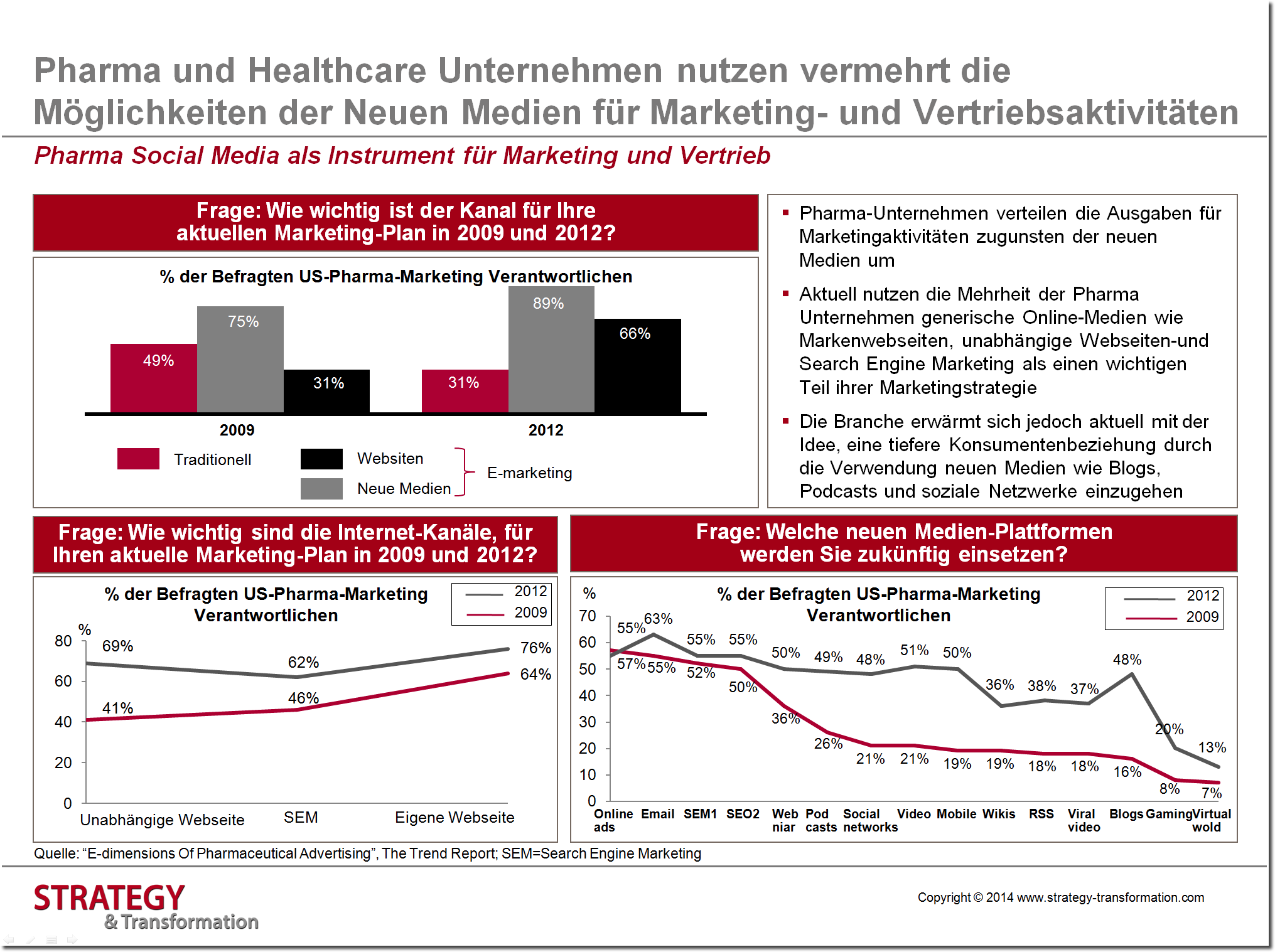 Health 2.0_Pharma Social Media als Instrument für Marketing und Vertrieb