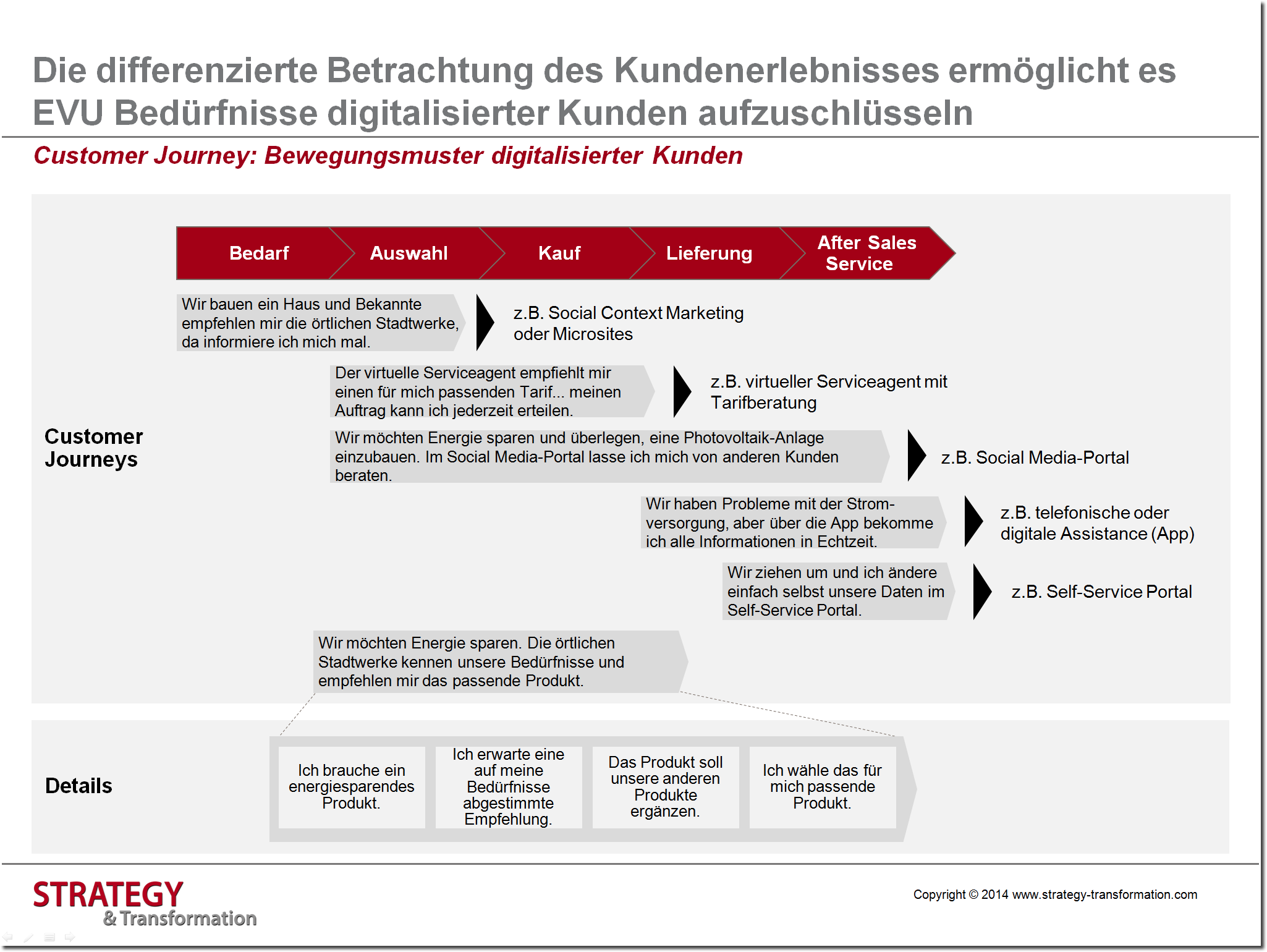 Digitale Transformation Energie_Customer Journey Beispiel