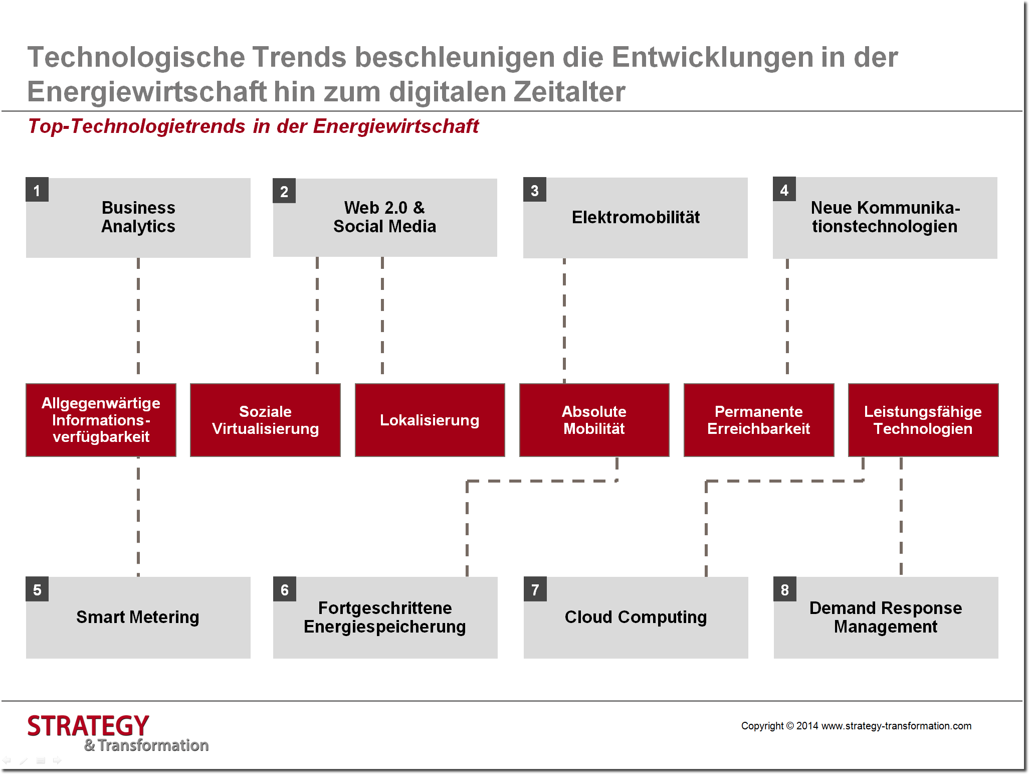 Digitale Transformation Energie_Top Technologietrends in der Energiewirtschaft
