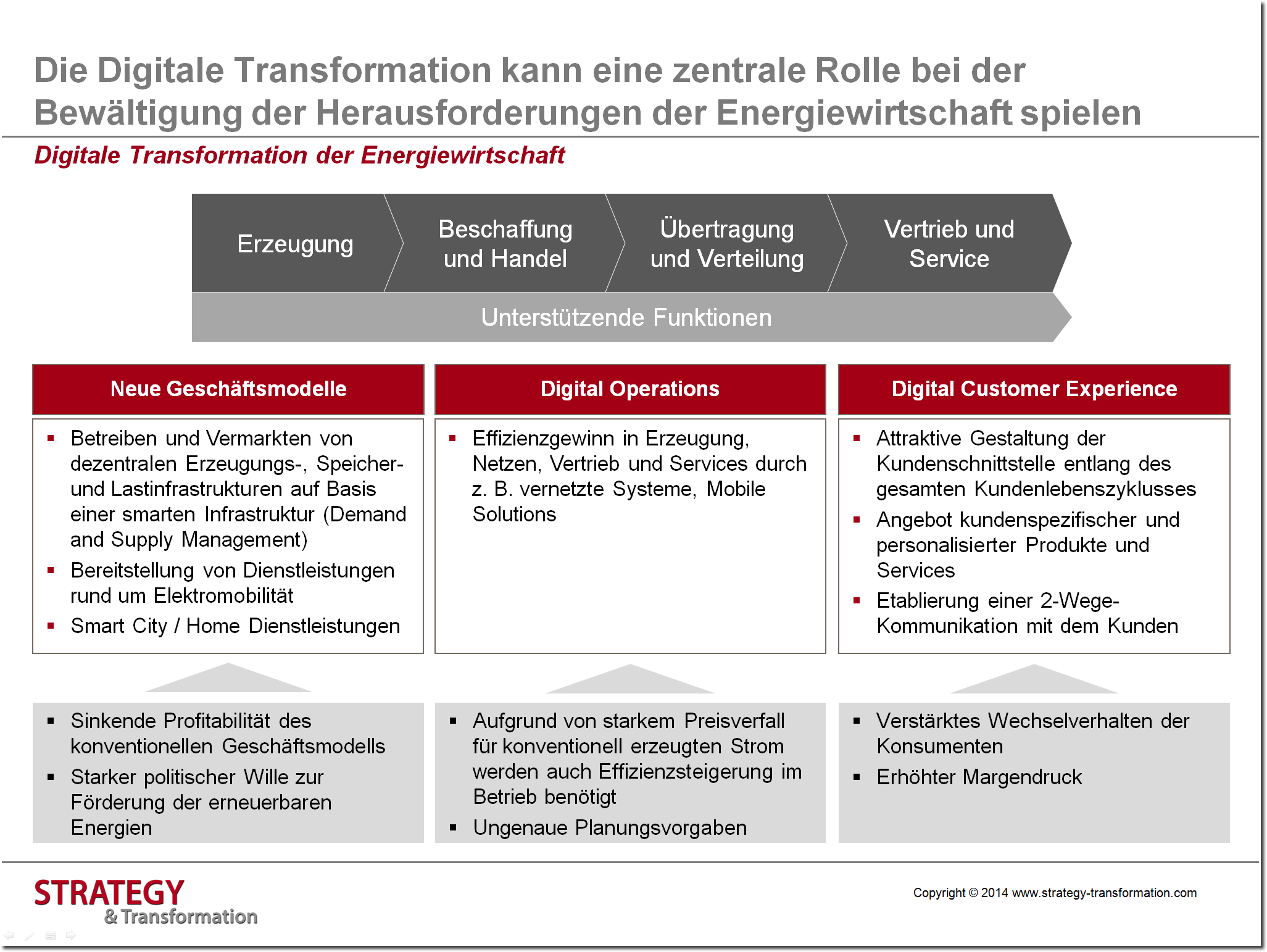 Digitale Transformation Energie_Digitale Transformation Überblick