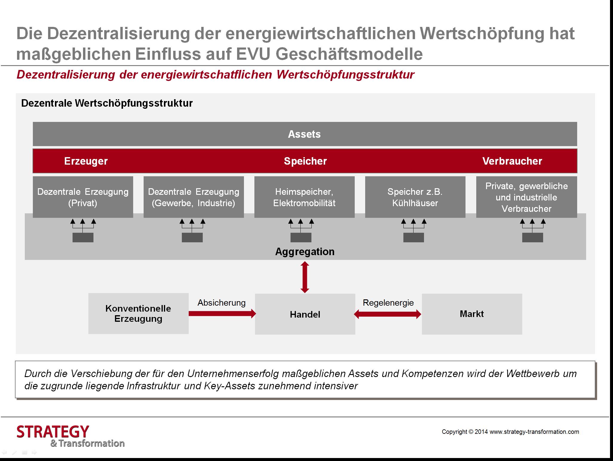 Digitale Transformation Energie_Dezentralisierung Wertschöpfungskette