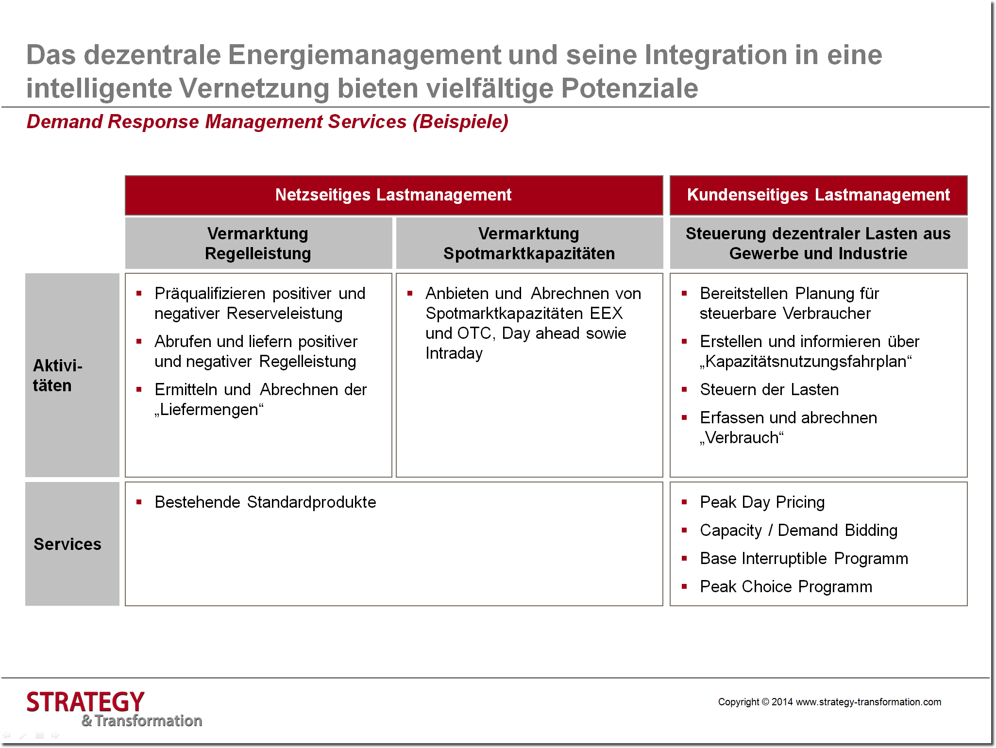 Digitale Transformation Energie_Demand Response Management Services