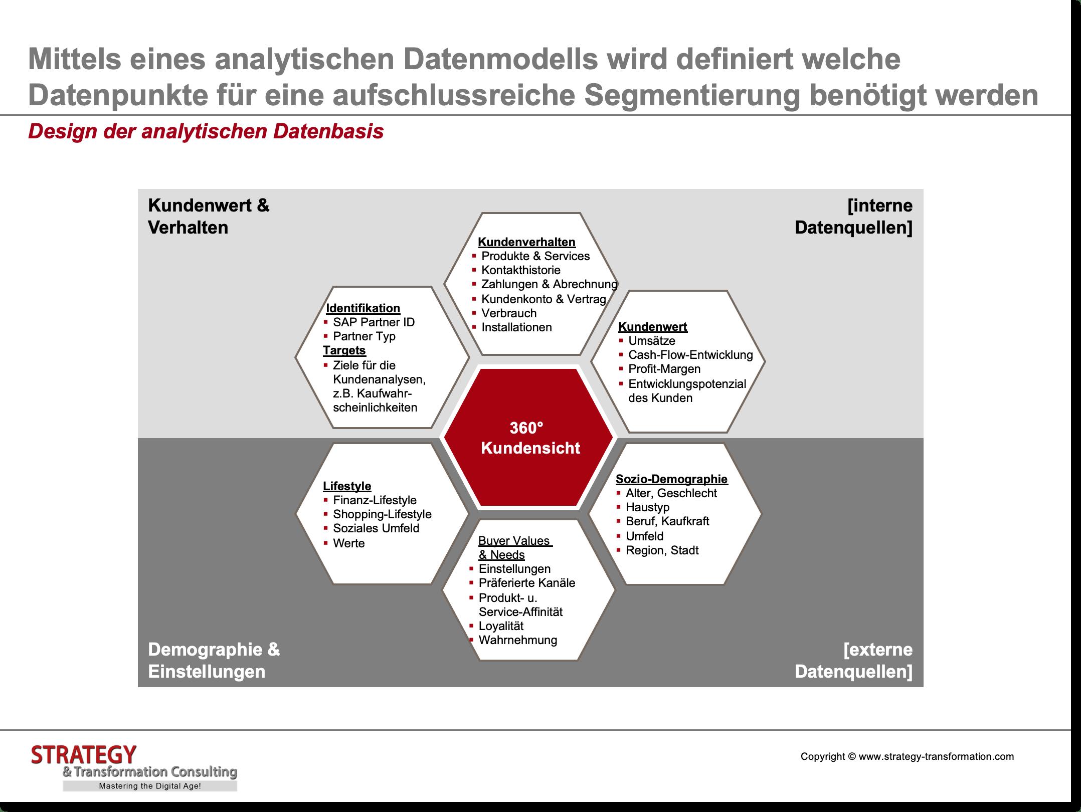 Customer Experience Management_Design der analytischen Datenbasis