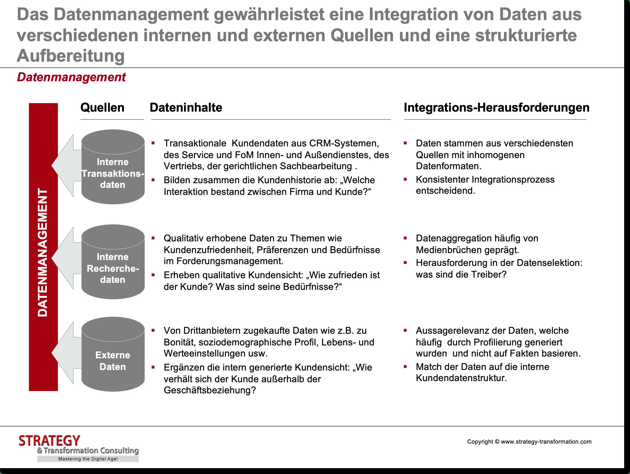 Customer Experience Management_Datenmanagement