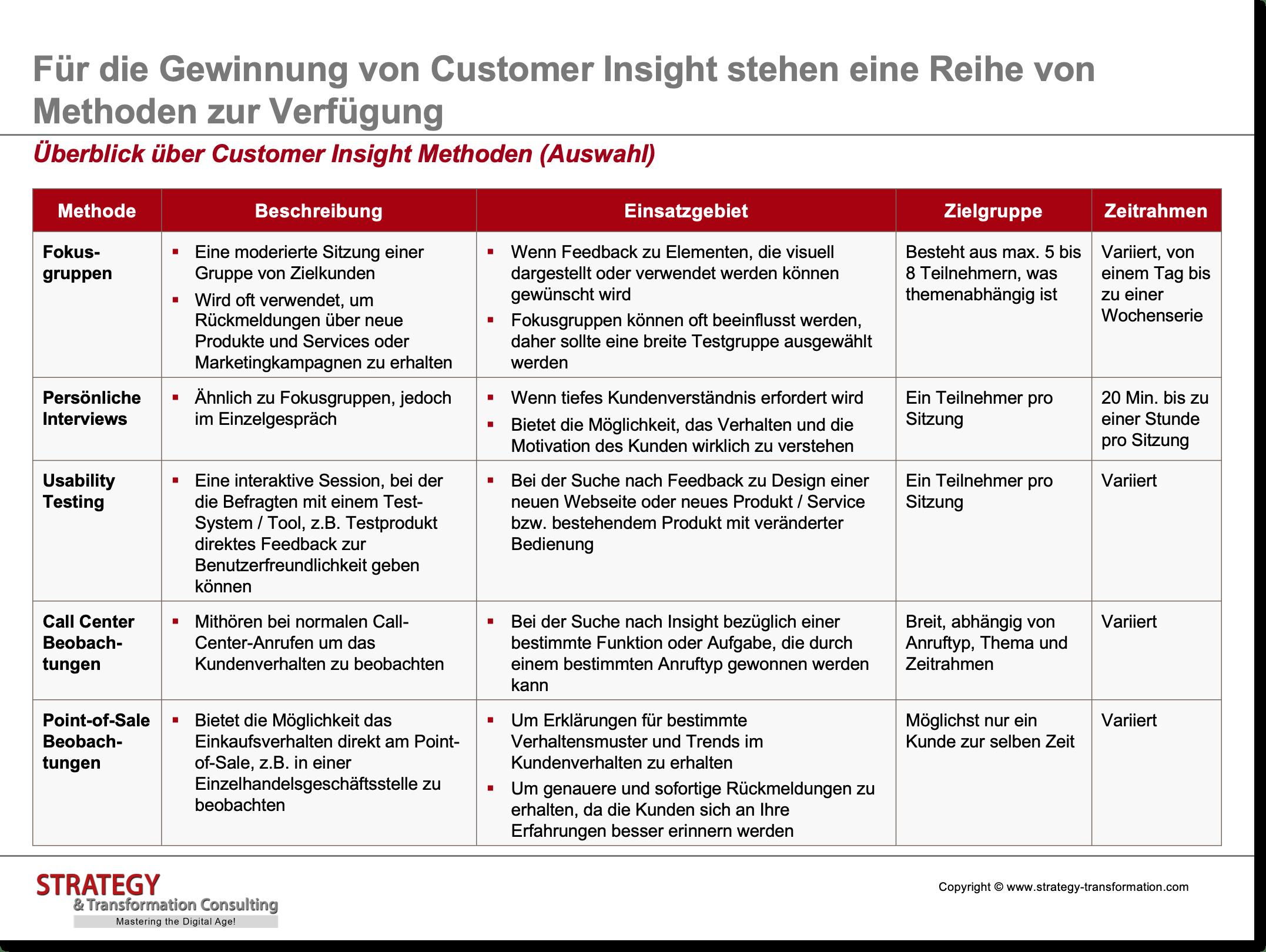 Customer Experience Management_Überblick über Customer Insight Methoden