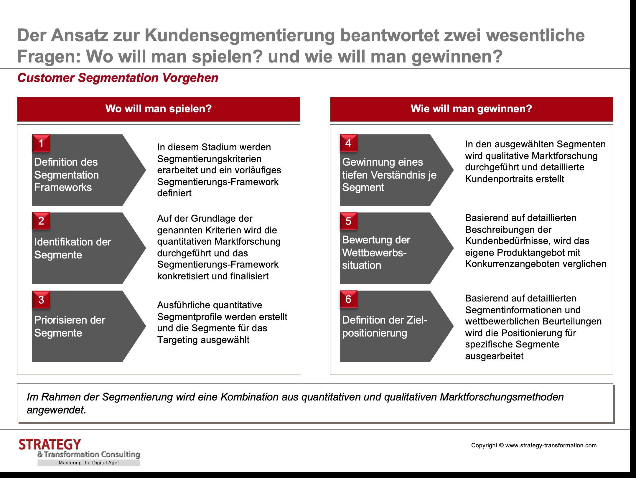 Customer Experience Management_Customer Segmentation Vorgehen