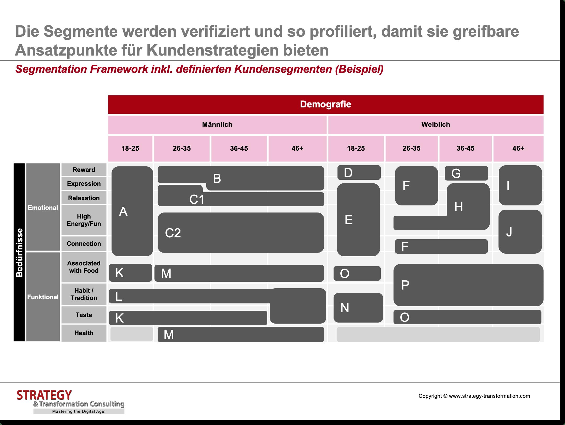 Customer Experience Management_Segmentation Framework
