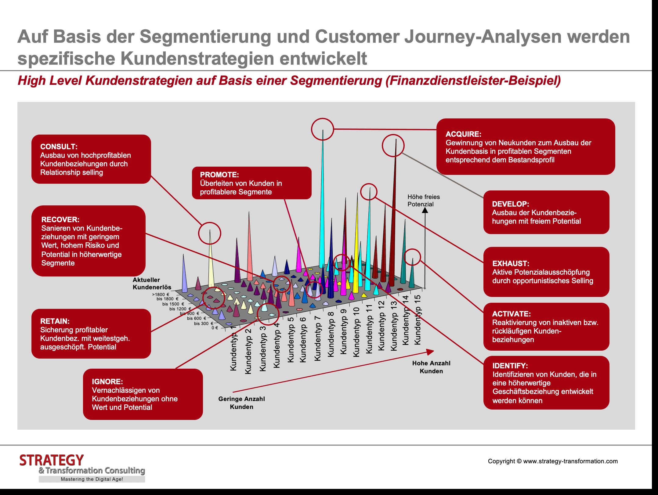 Customer Experience Management_High Level Kundenstrategien