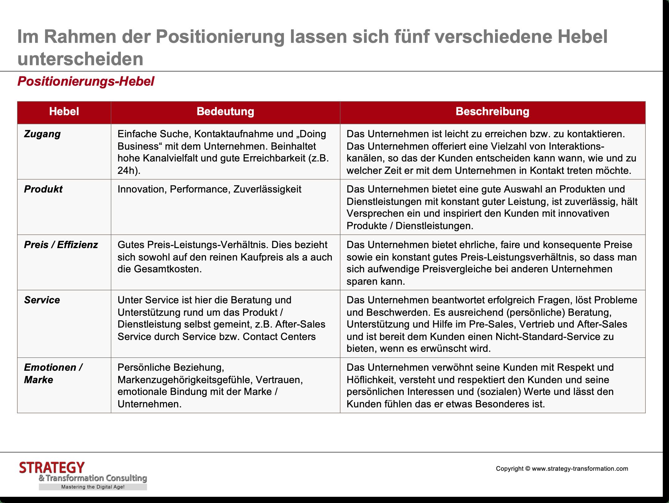 Customer Experience Management_Positionierungs-Hebel