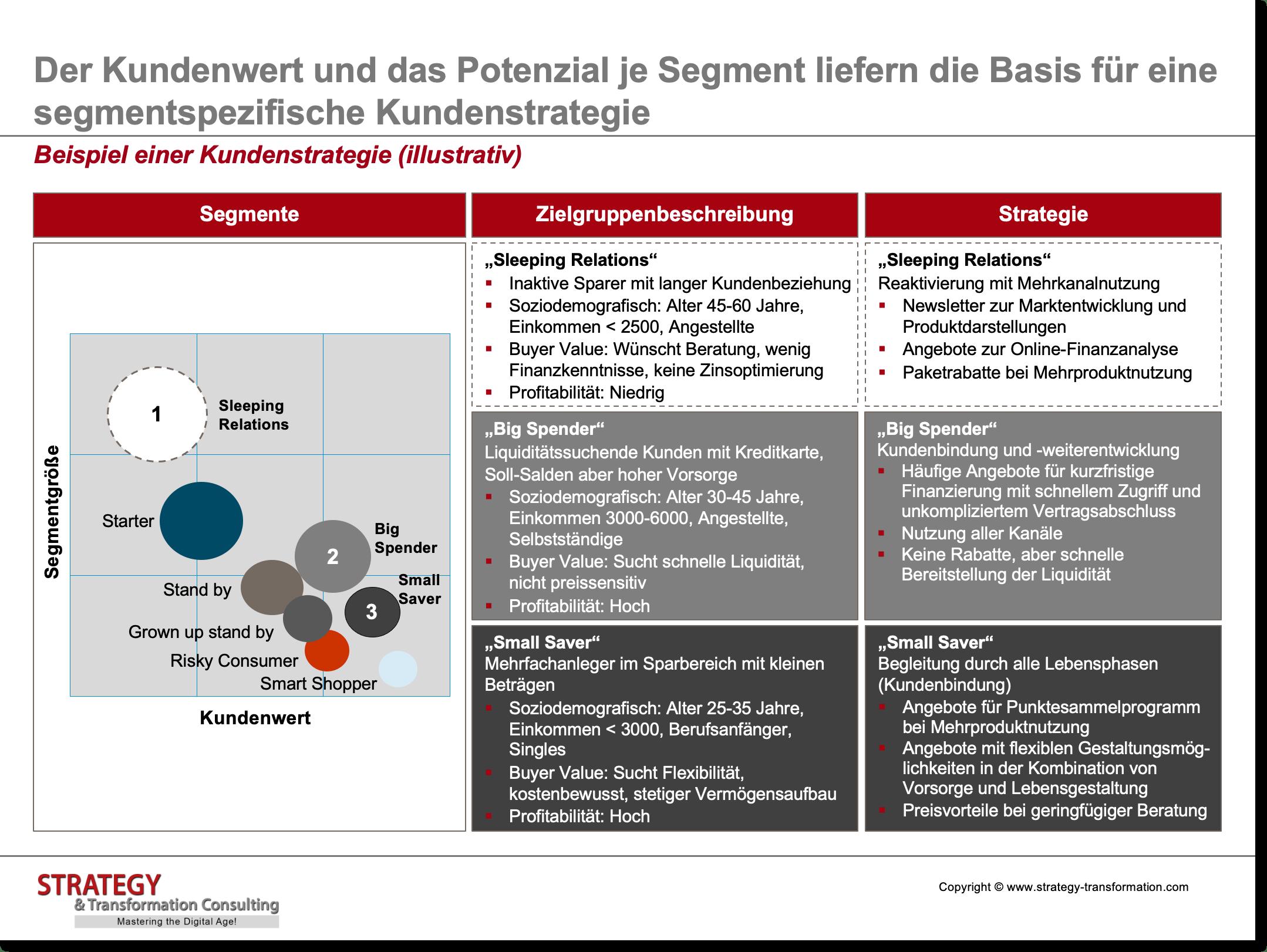 Customer Experience Management_Beispiel einer Kundenstrategie