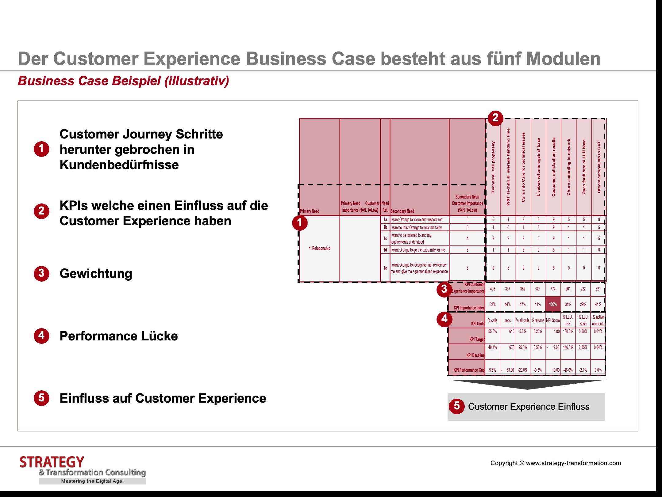 Customer Experience Management_Business Case Beispiel