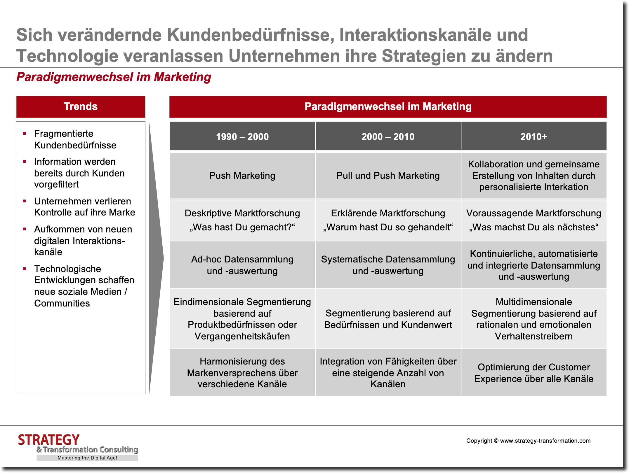 Customer Experience Management_Paradigmenwechsel im Marketing