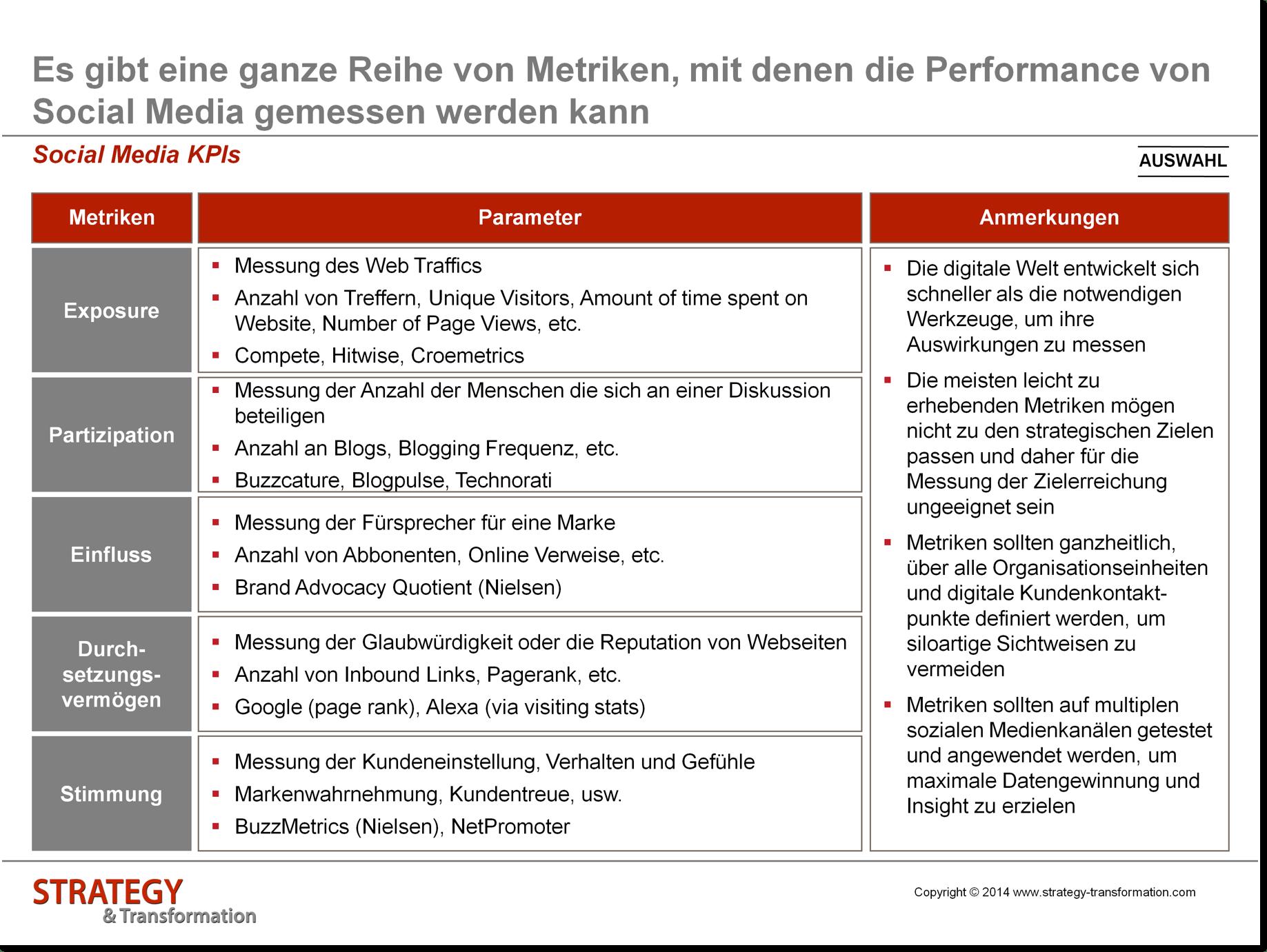 Social Media verstehen_KPIs