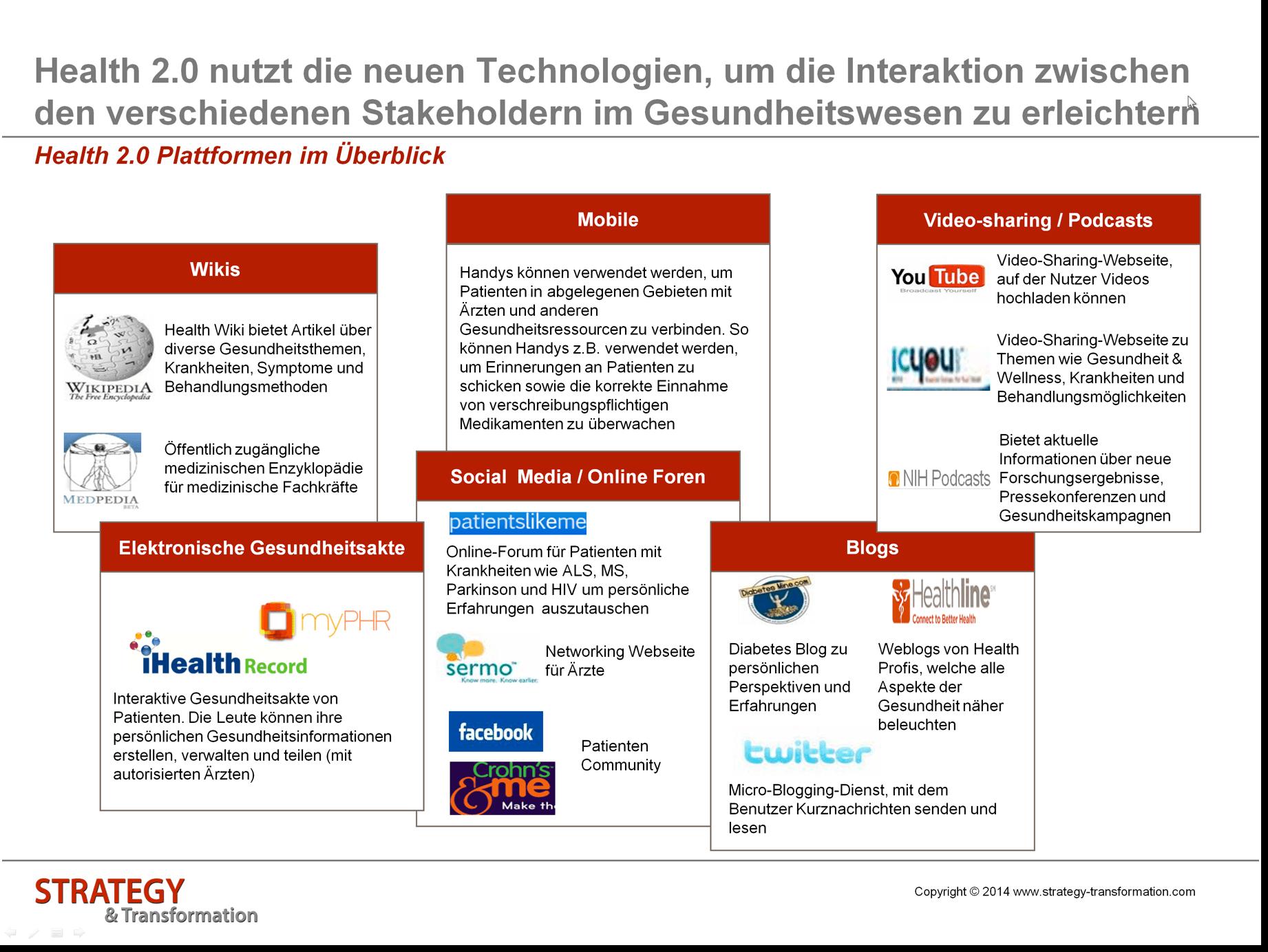 Health 2.0_Plattformen im Überblick