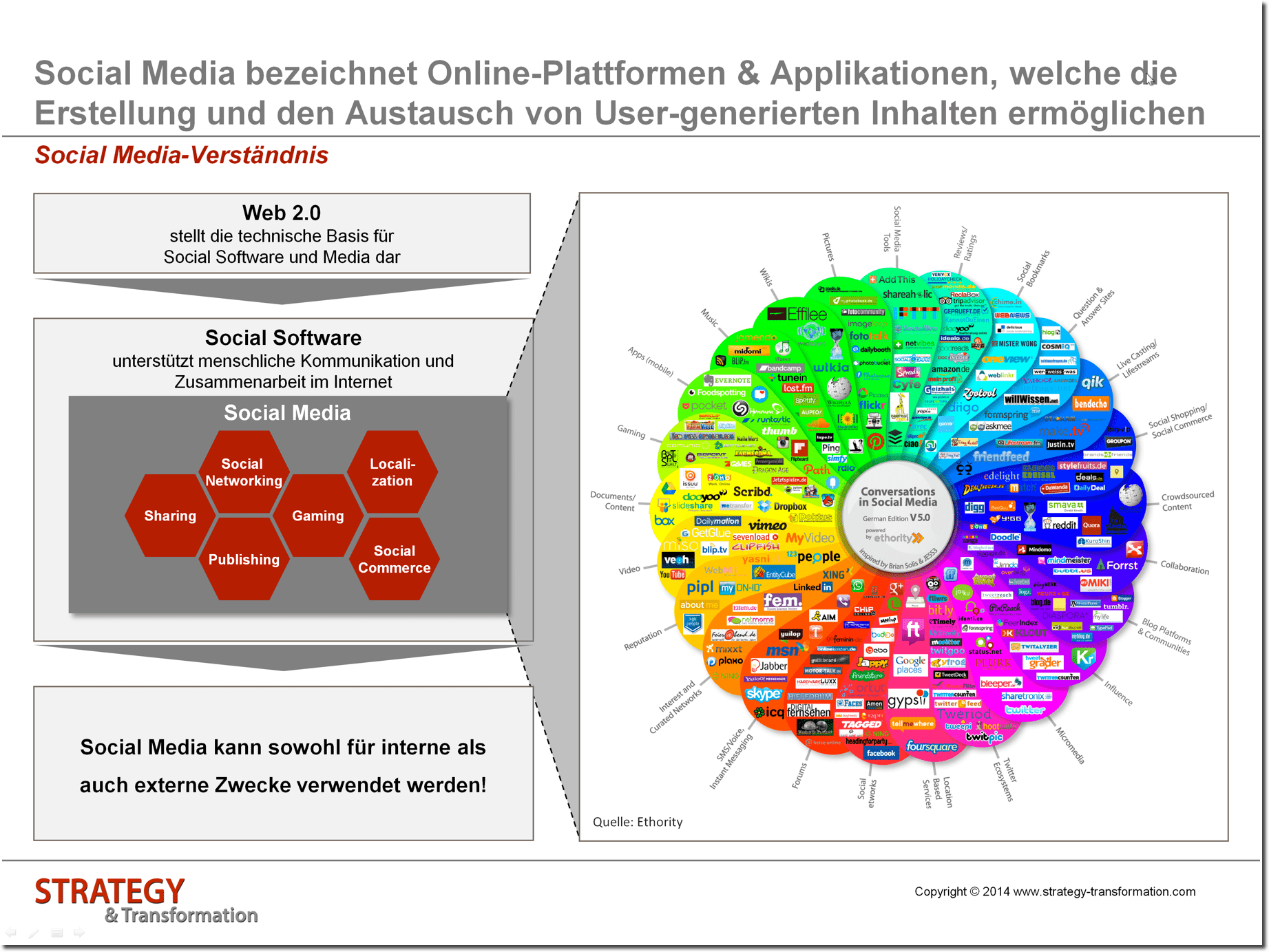 Social Media verstehen_Social Media Verständnis