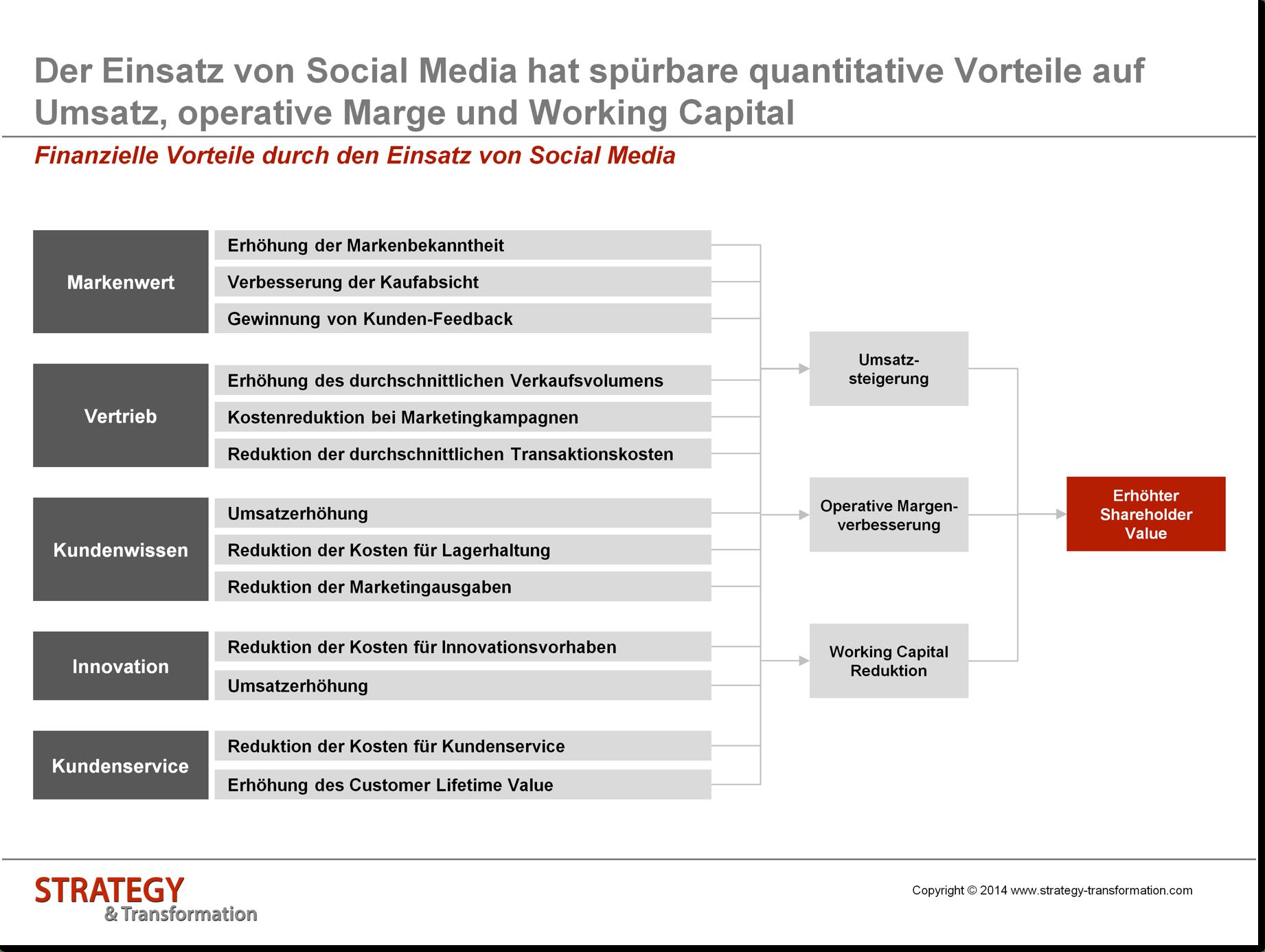 Social Media verstehen_Finanzielle Vorteile