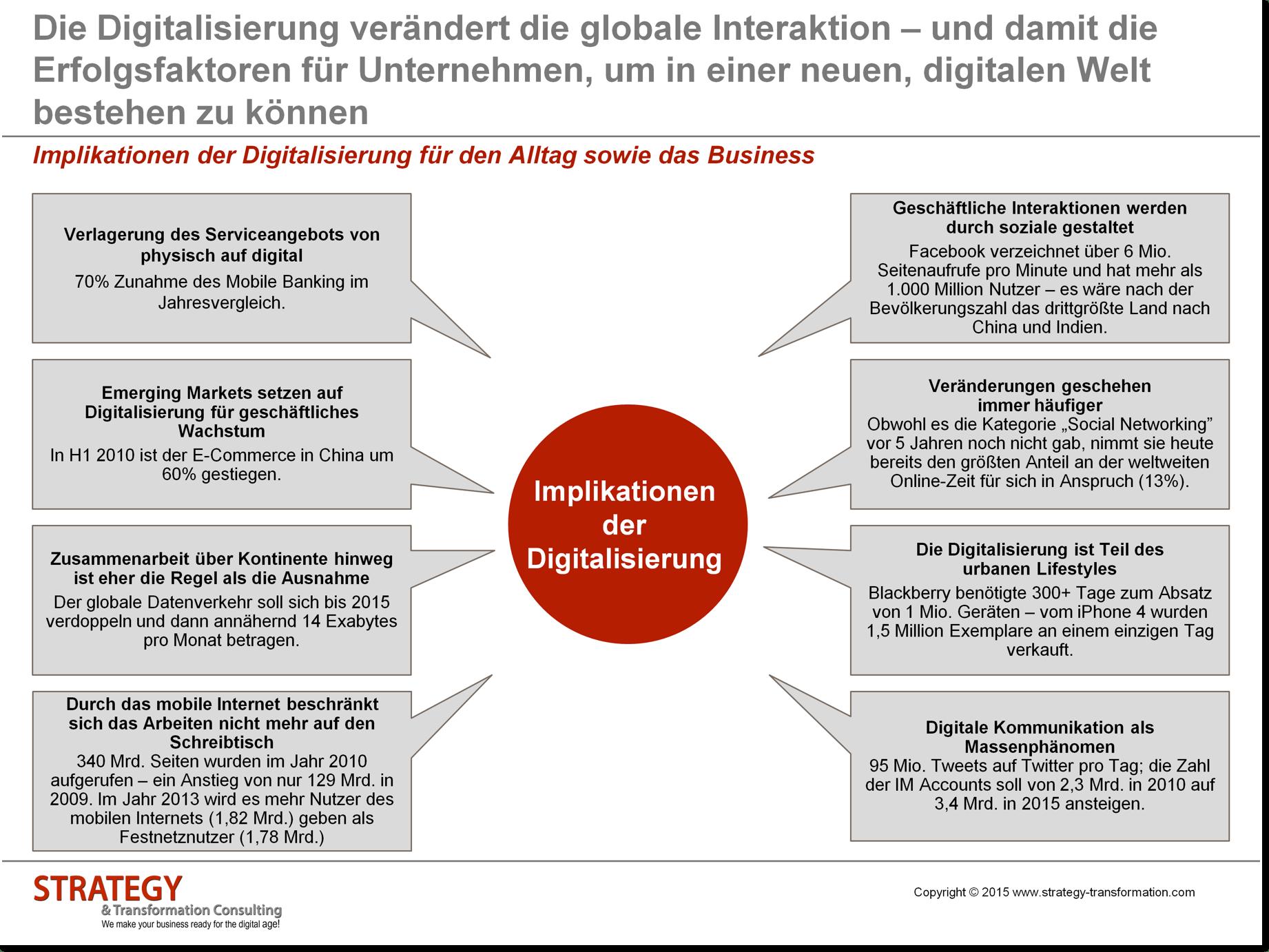 Implikationen der Digitalisierung