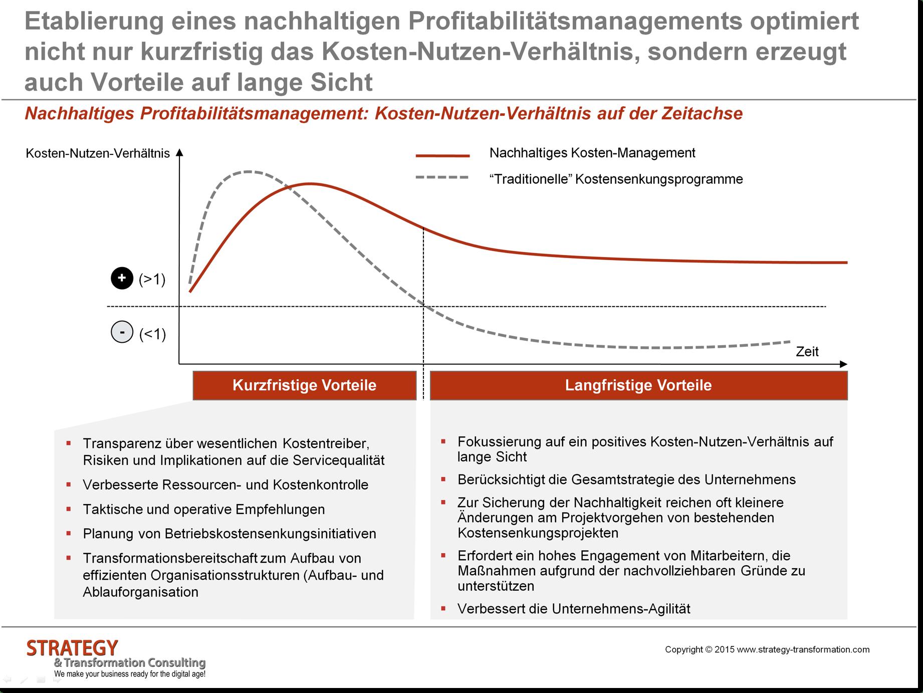 Kosten-Nutzen-Verhältnis für nachhaltiges Profitabilitätsmanagement