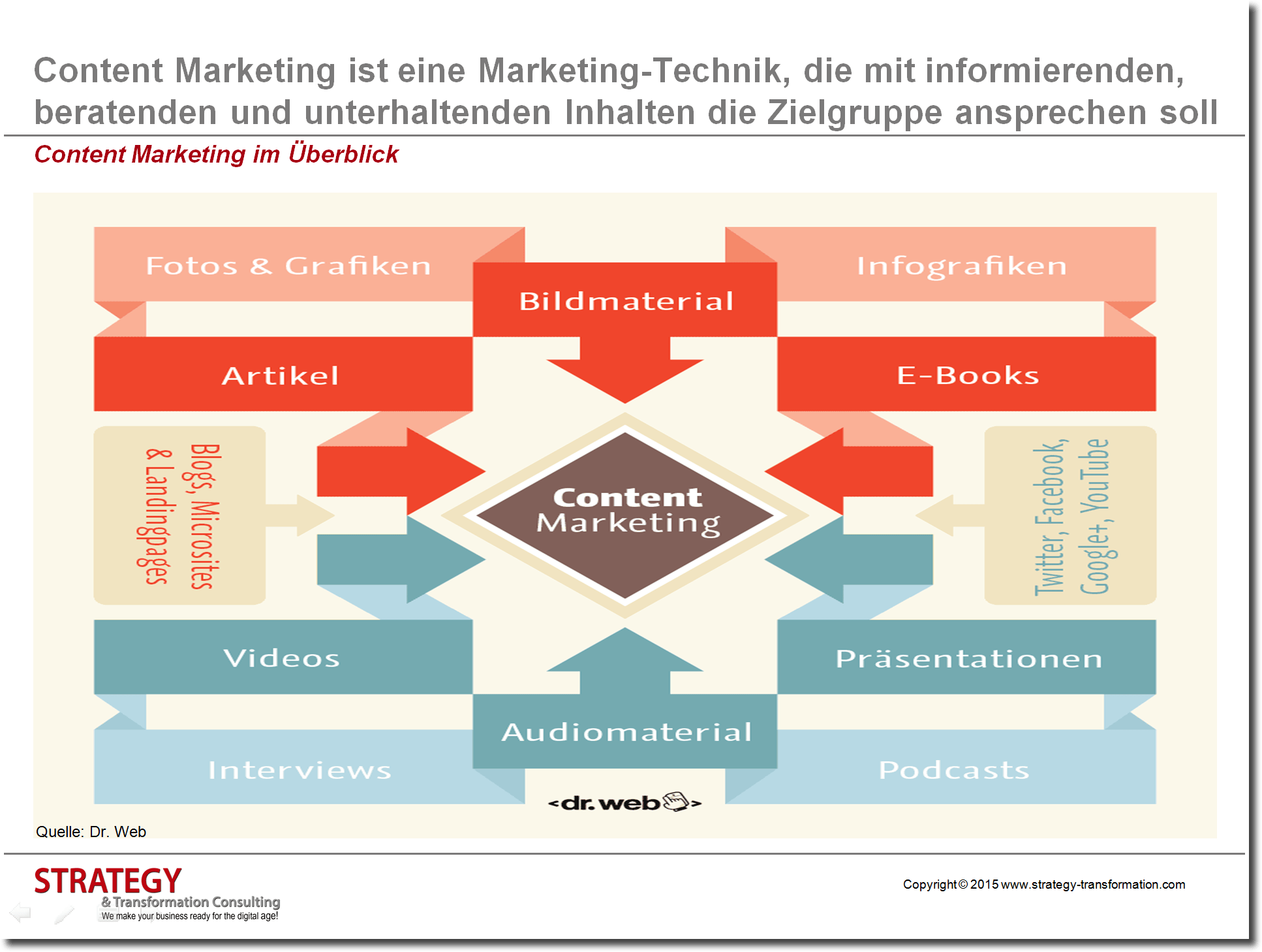 Content Marketing im Überblick