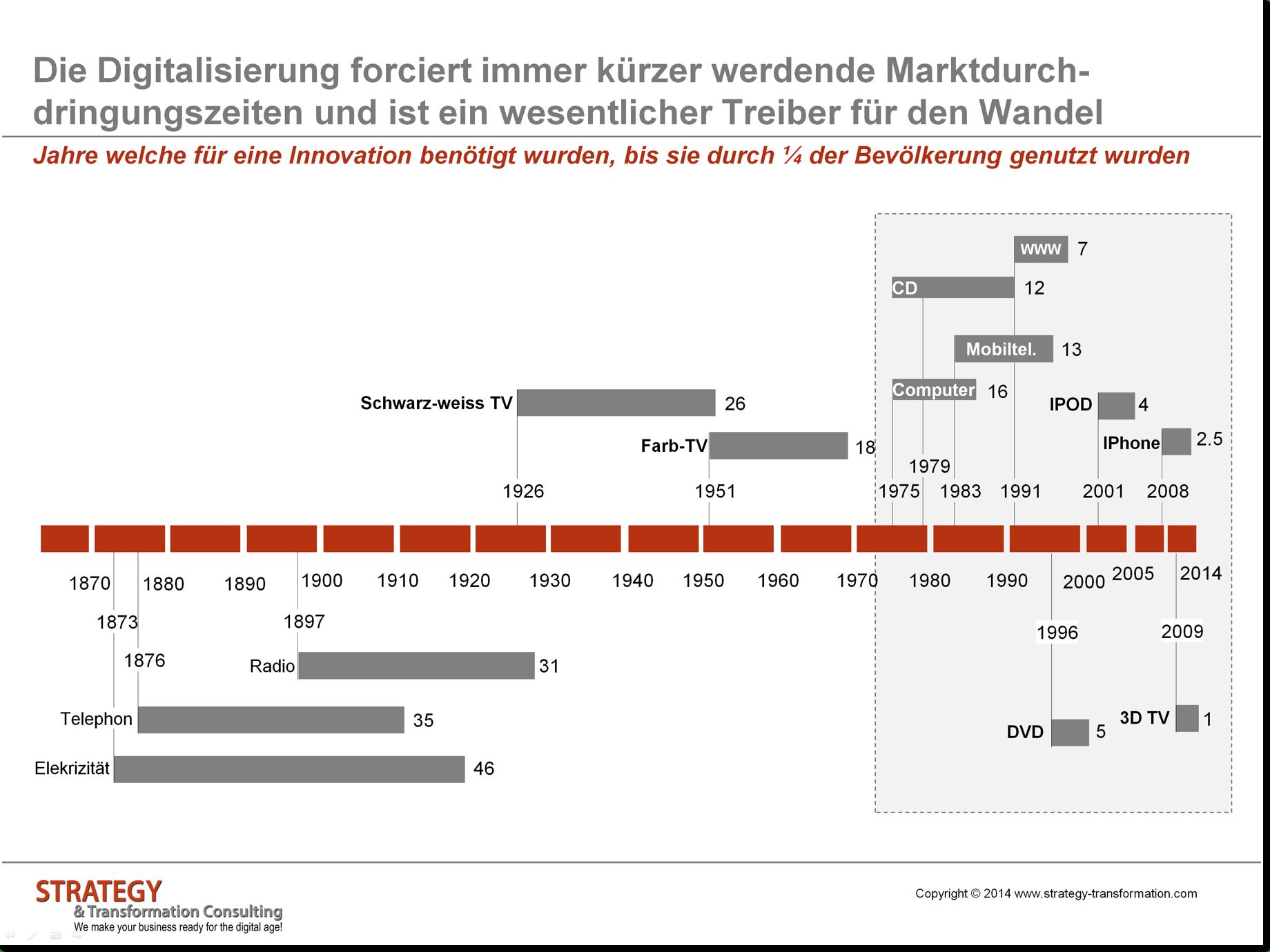 Marktdurchdringungszeiten für Innovationen