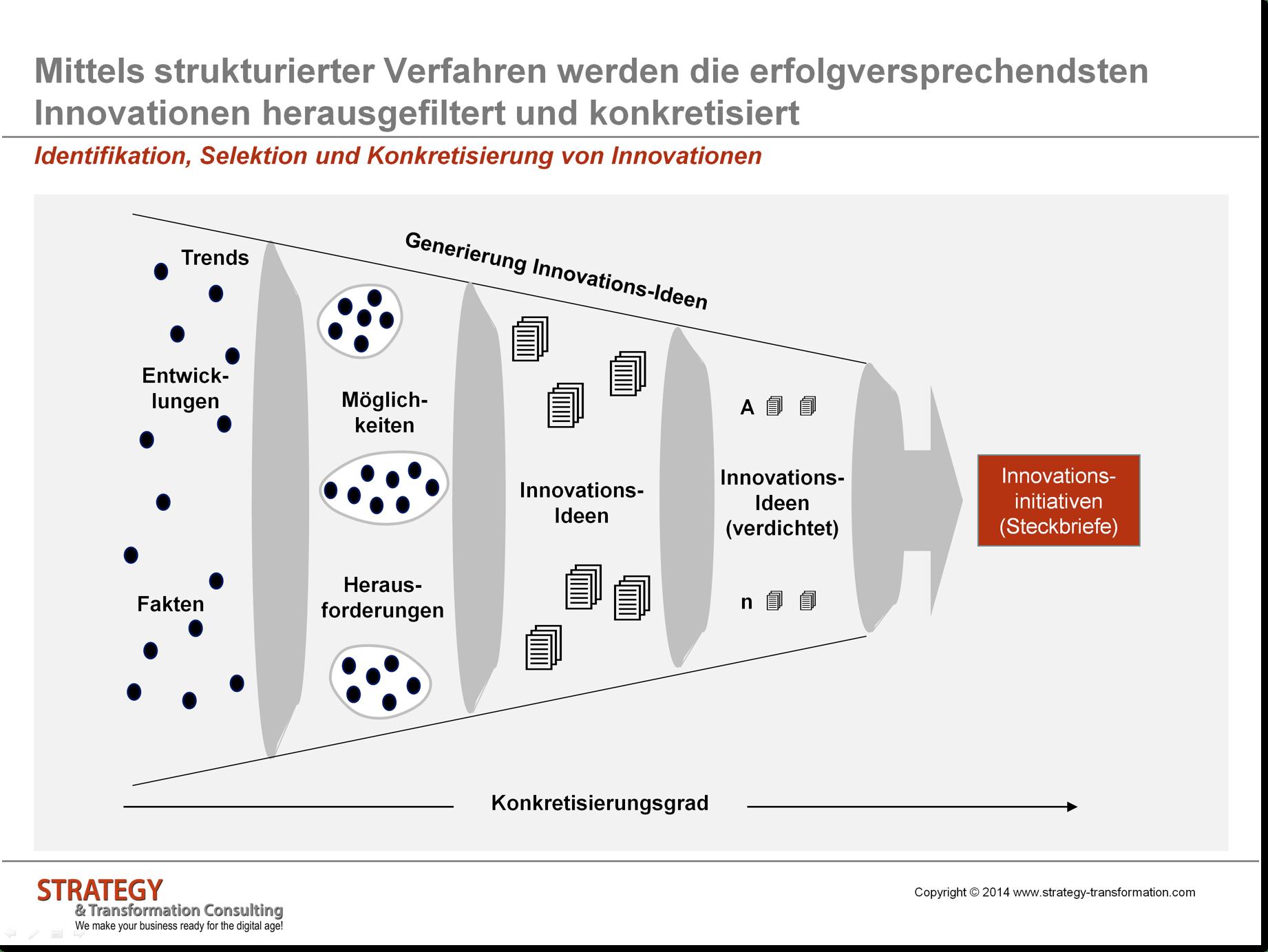 Identifikation von Innovationen