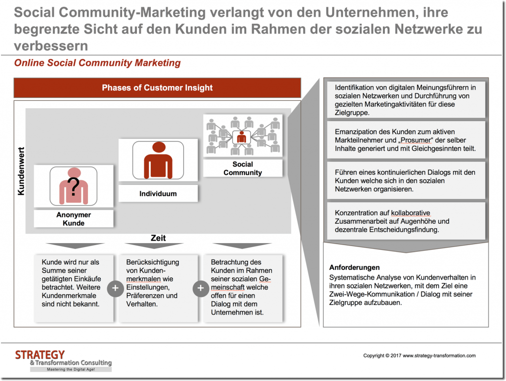 09_Online-Social-Community-Marketing