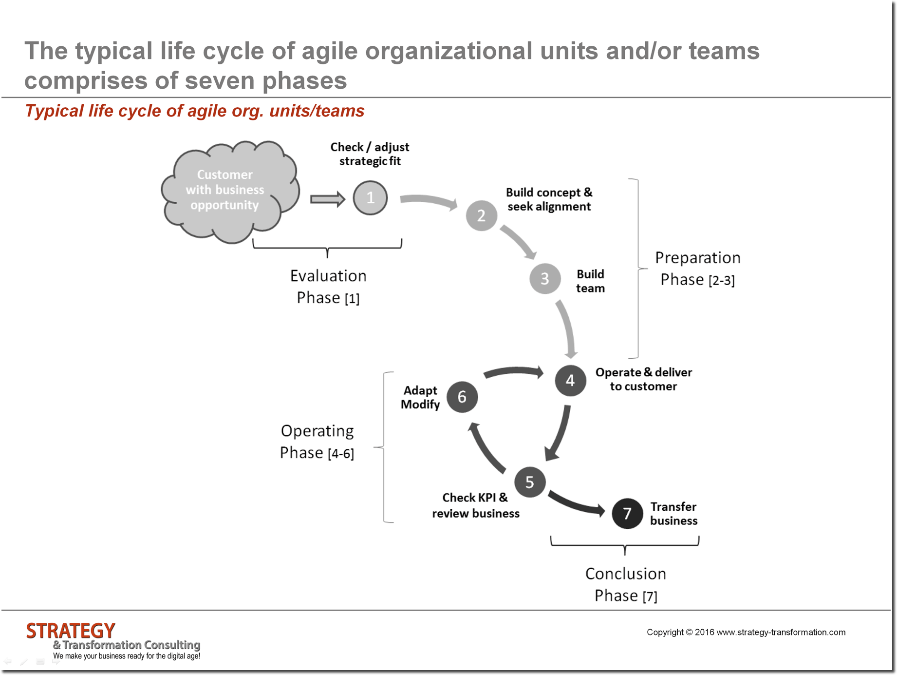 Typical life cycle of agile org units