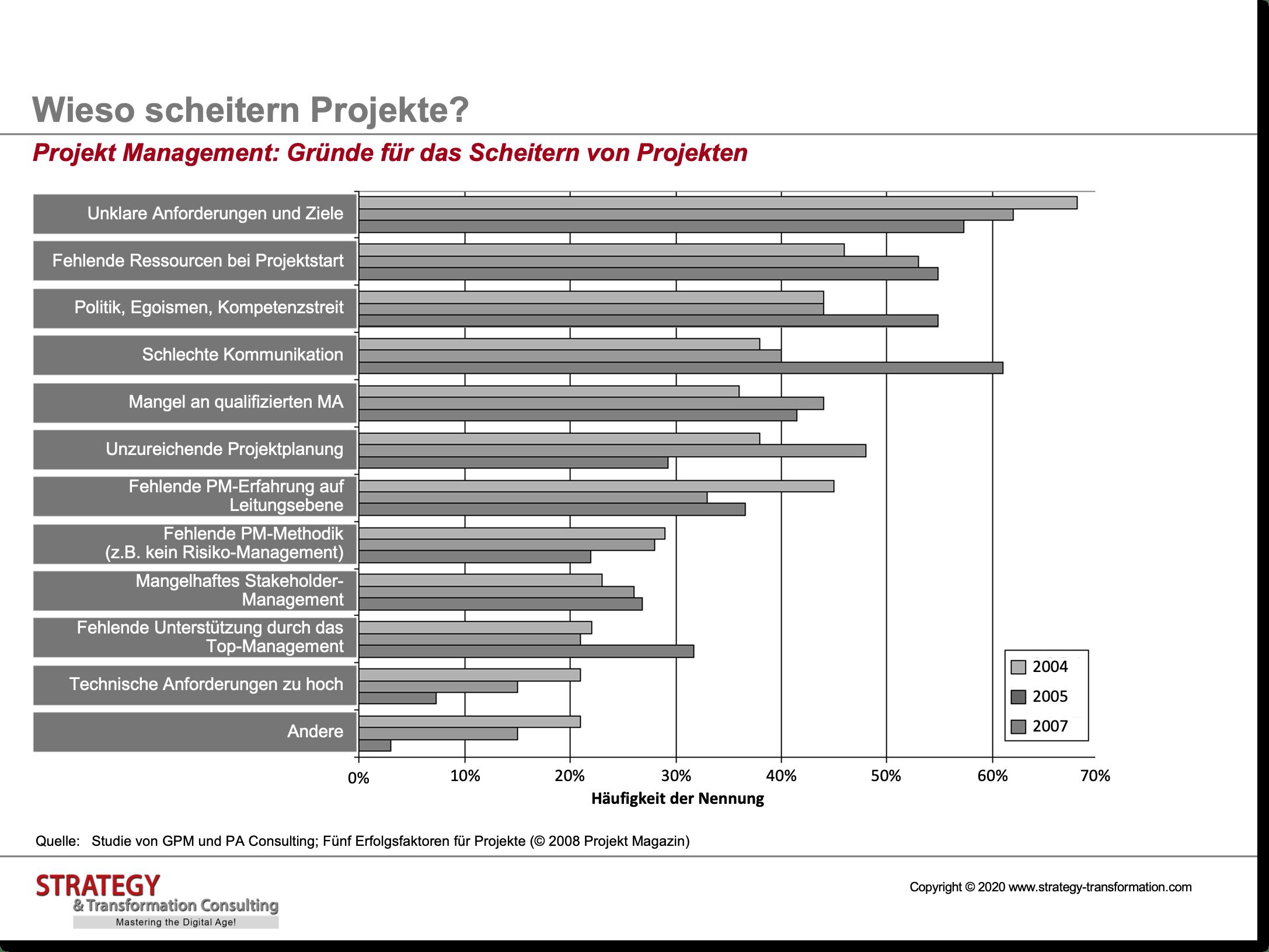 Gründe warum Projekte scheitern