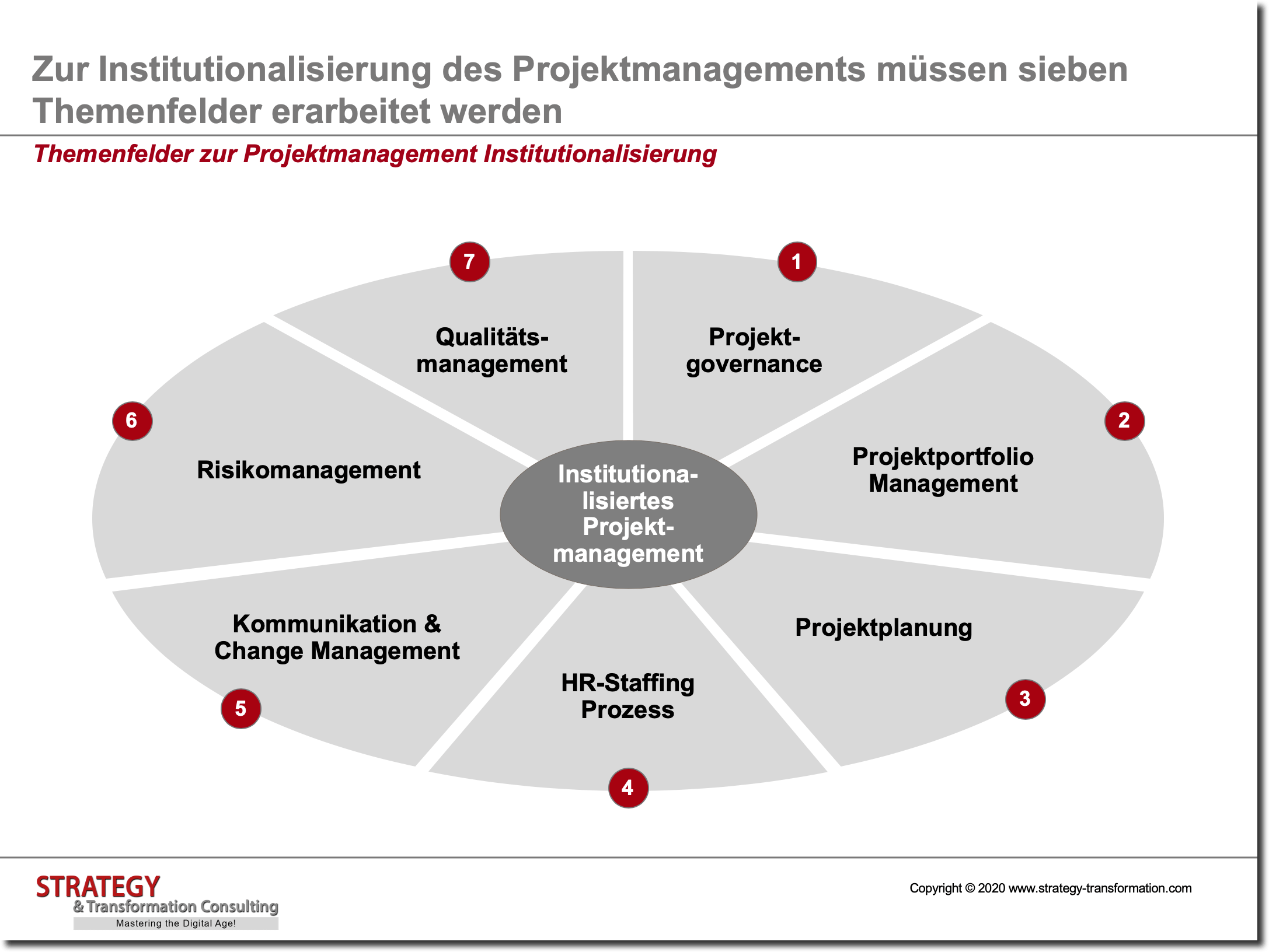 Projektmanagement Framework