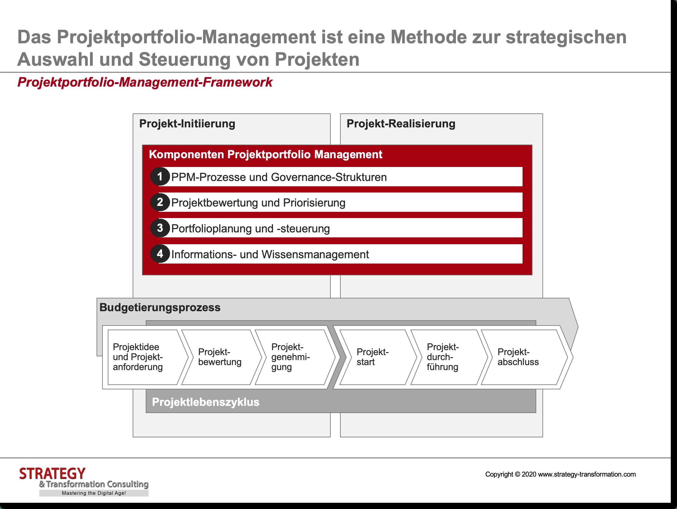 Projektportfolio-Management-Framework