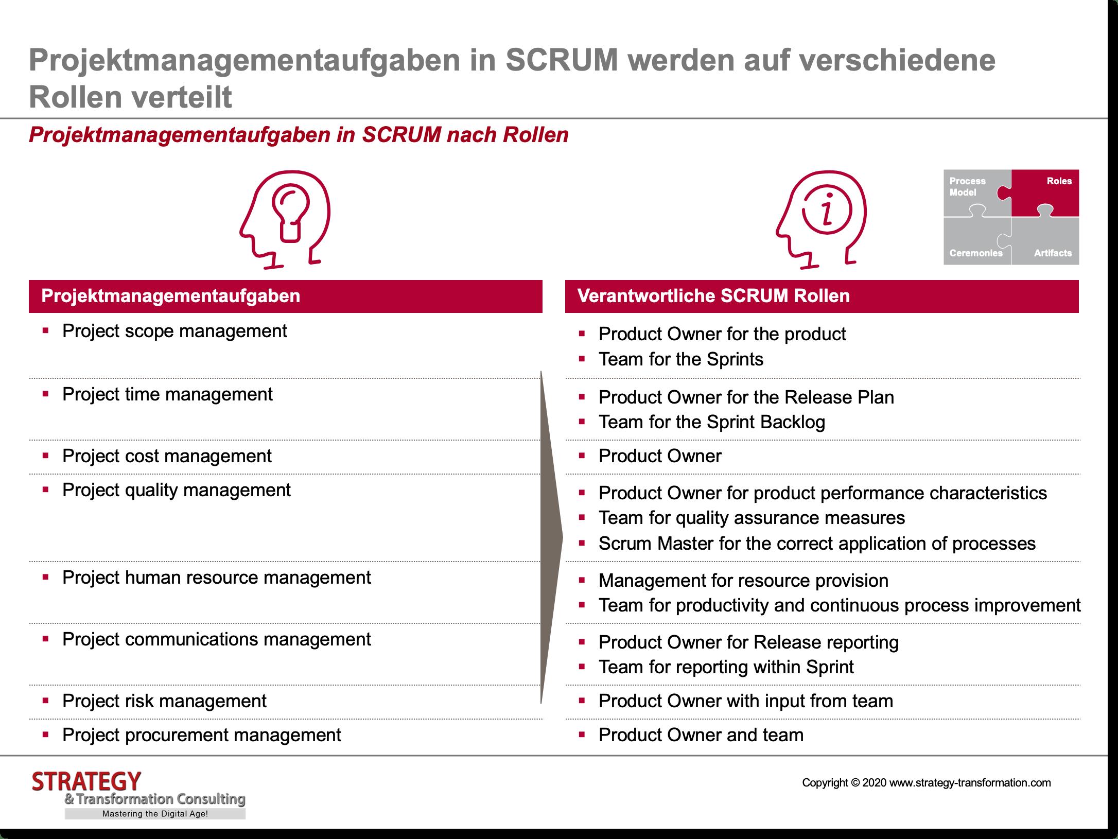 Projektmanagementaufgaben in SCRUM nach Rollen