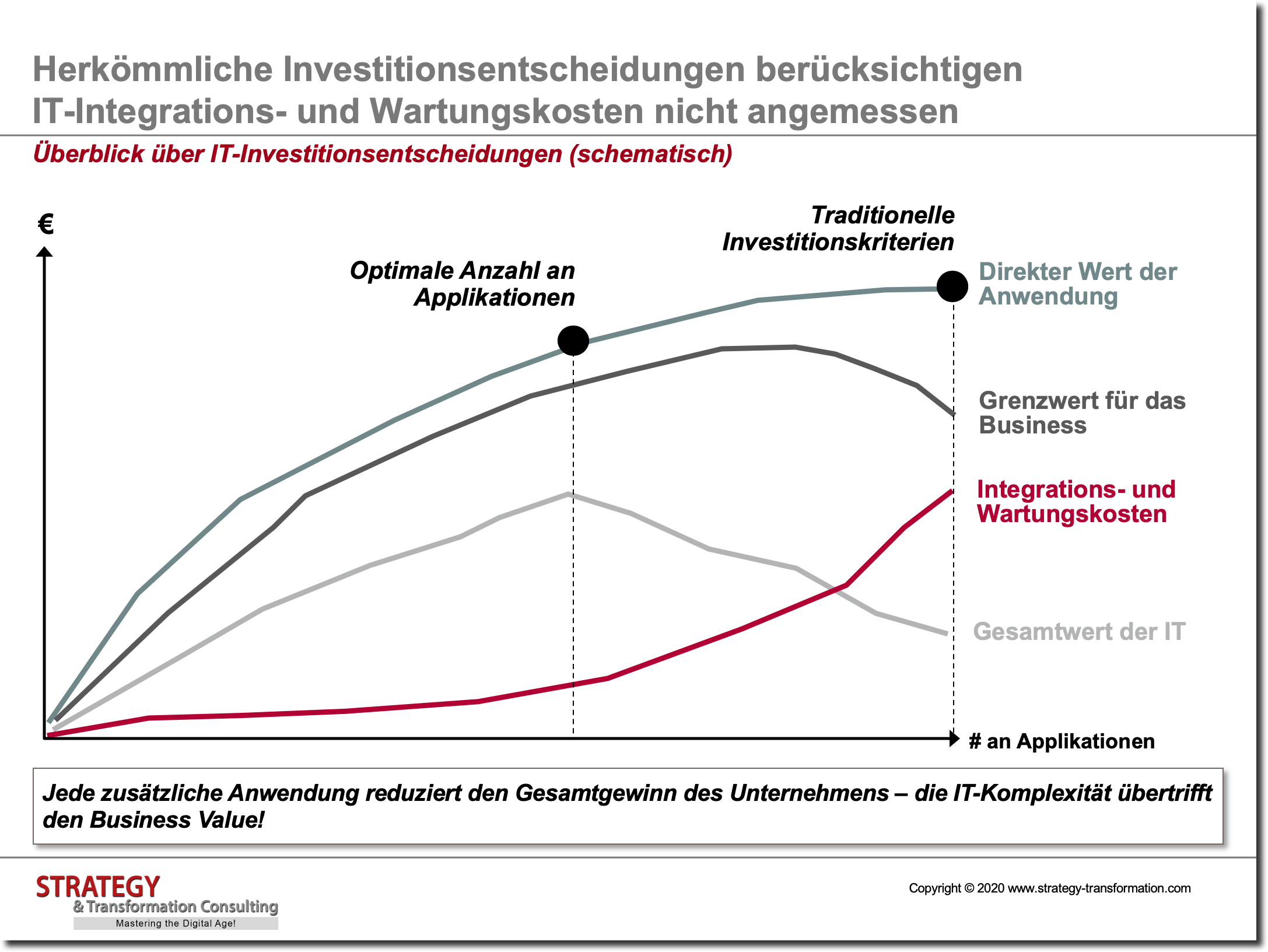 Überblick über IT-Investitionsentscheidungen