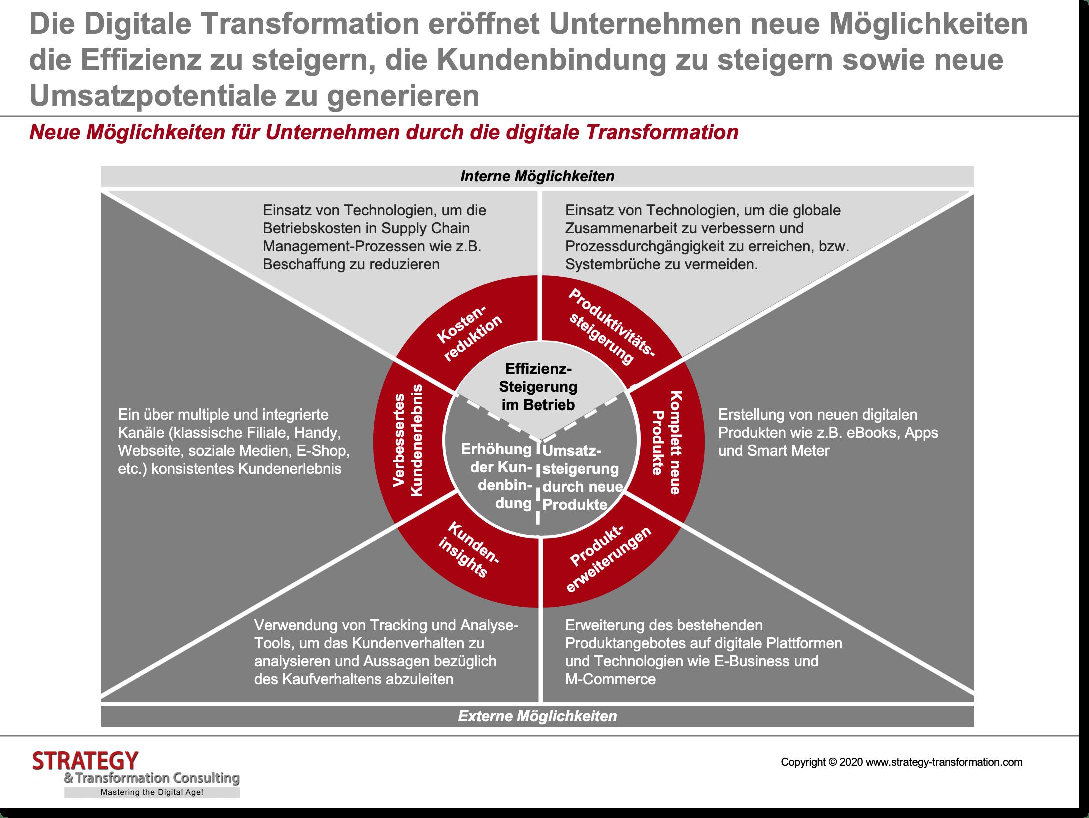 Neue Möglichkeiten für Unternehmen durch die digitale Transformation