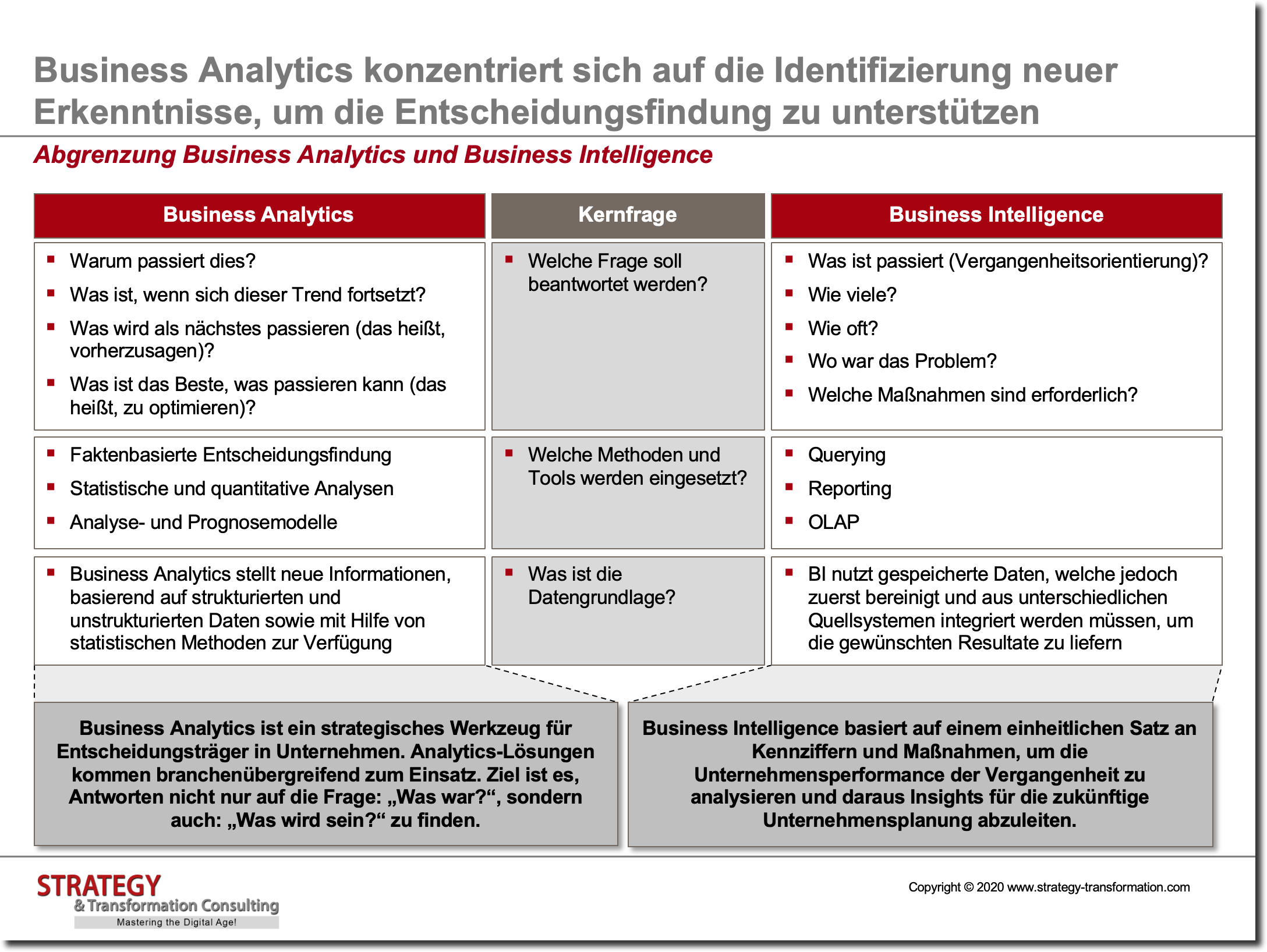 Abgrenzung Business Analytics und Business Intelligence