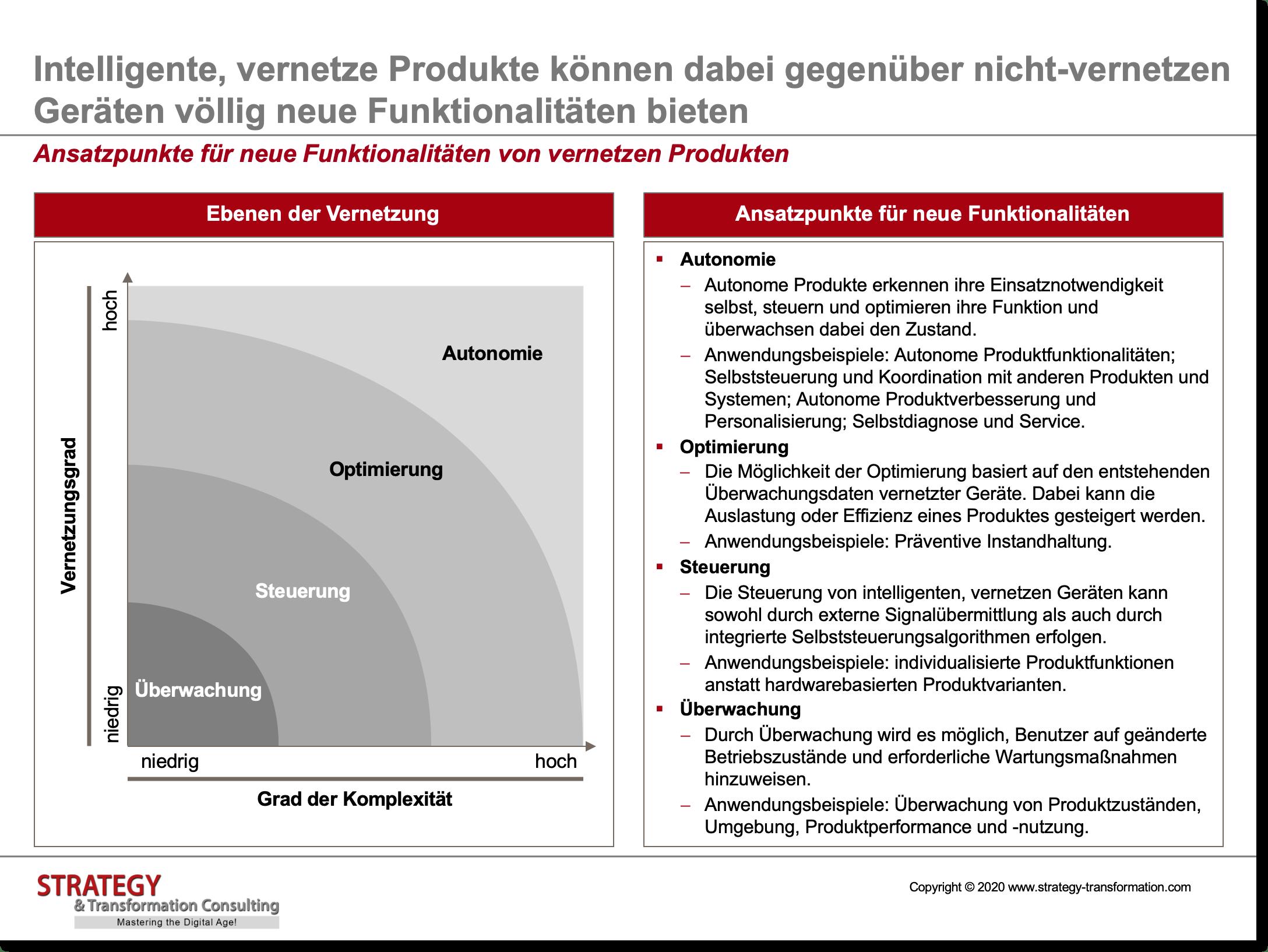 Ansatzpunkte für neue Funktionalitäten von vernetzen Produkten