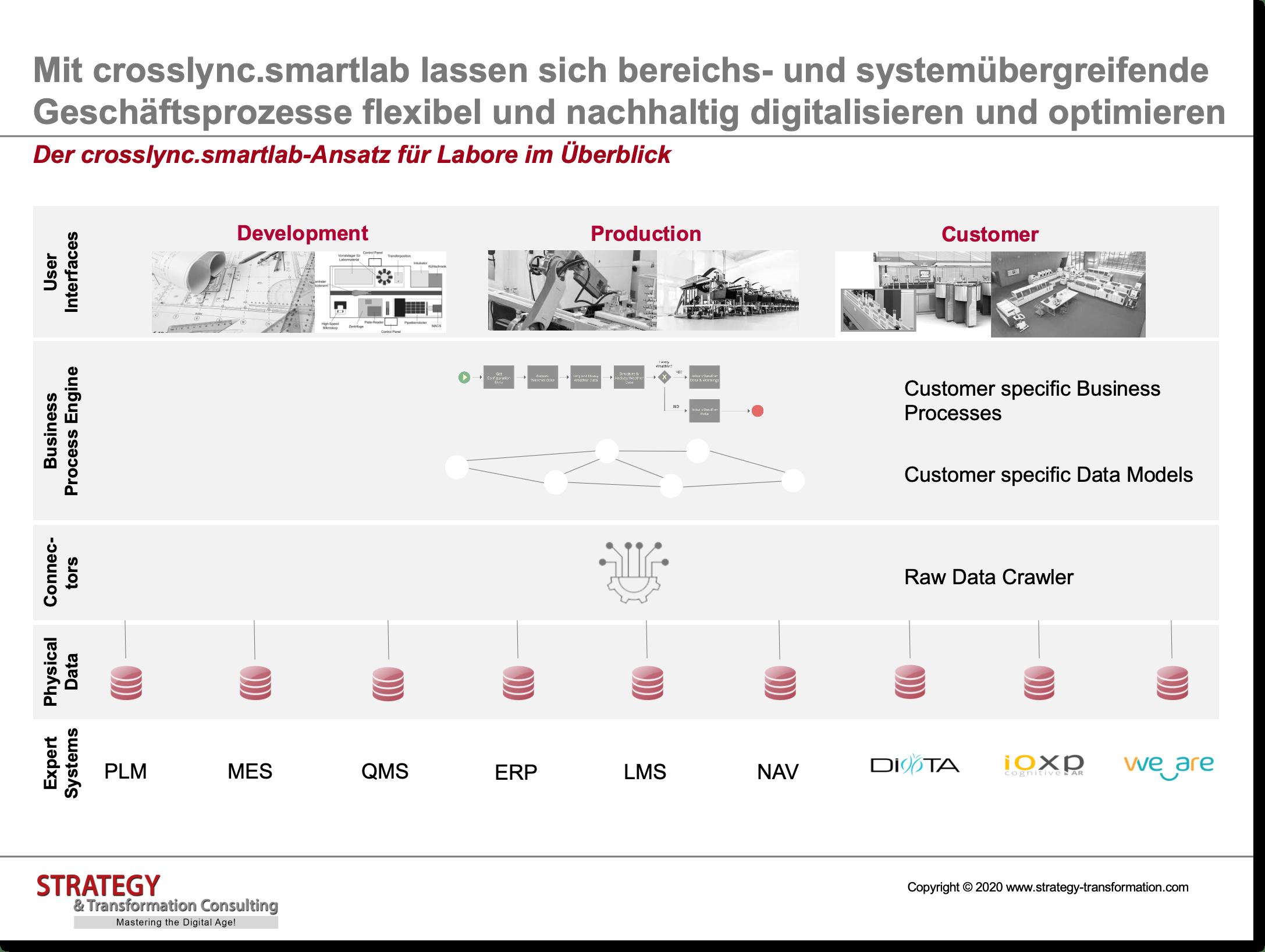 Der crosslync.smartlab-Ansatz für Labore im Überblick