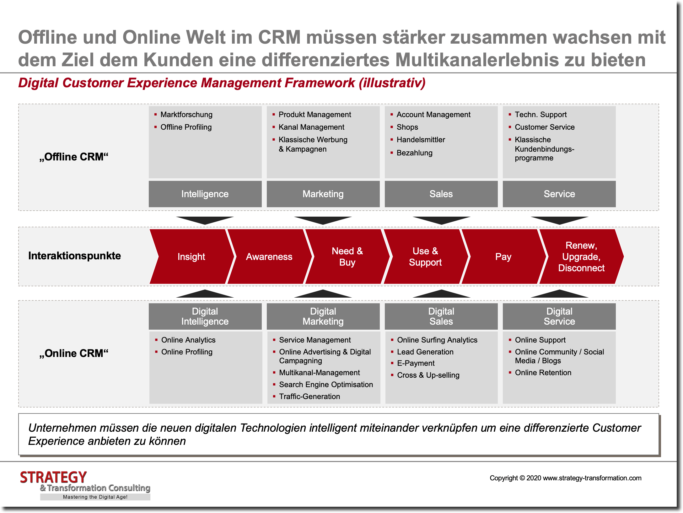 Digital Customer Experience Management Framework