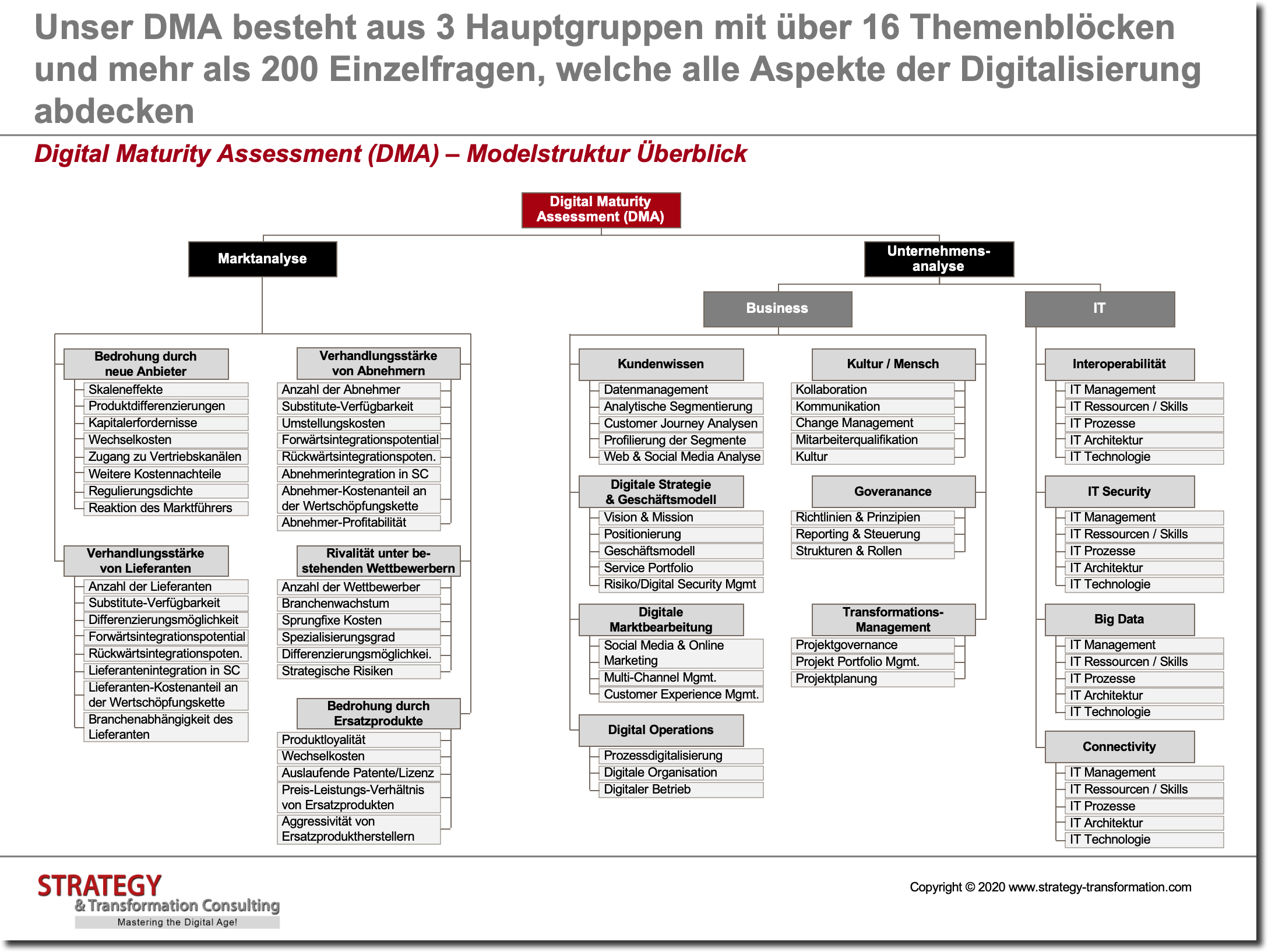 Digital Maturity Assessment (DMA) – Modelstruktur Überblick