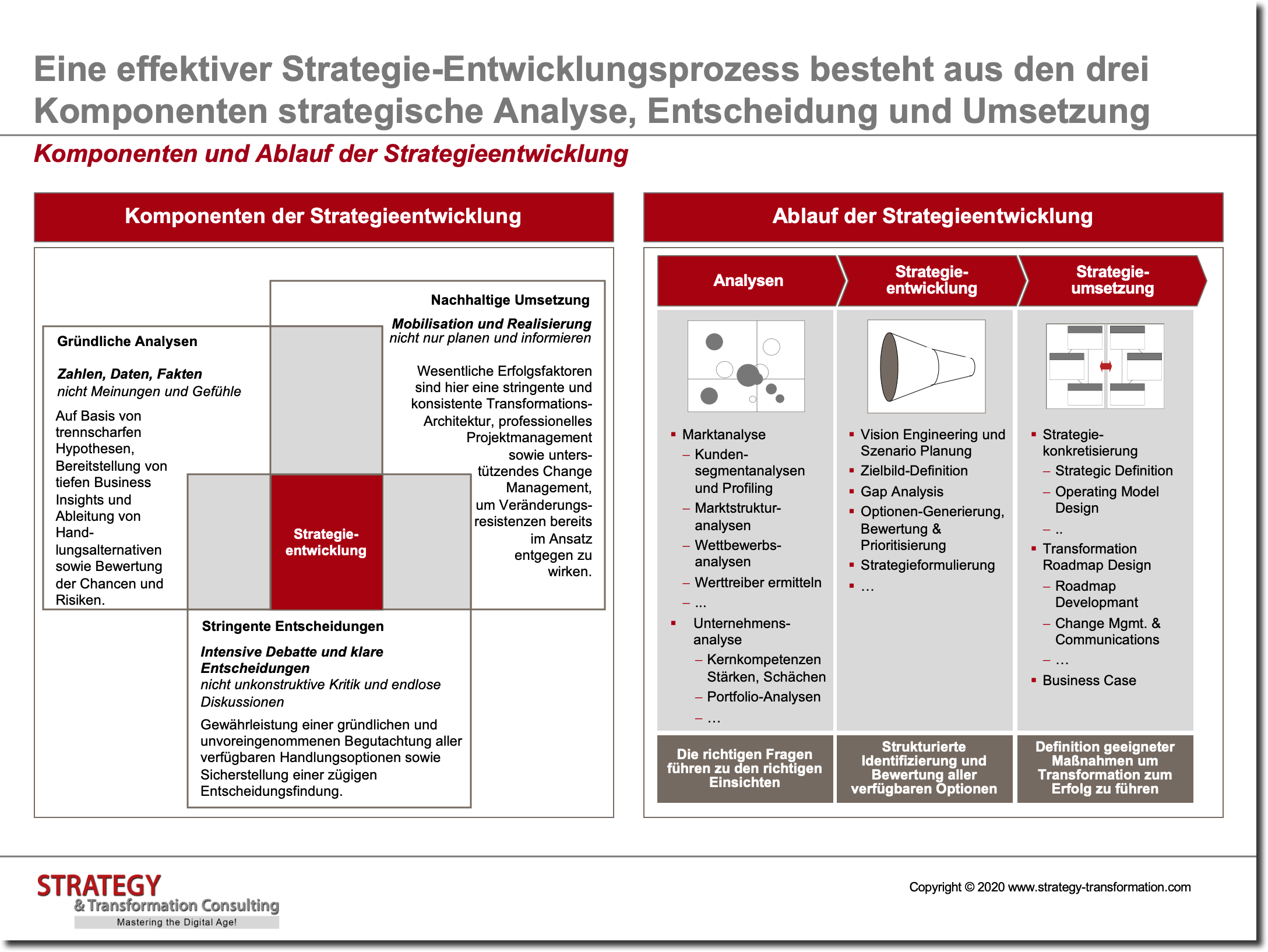 Komponenten und Ablauf der Strategieentwicklung