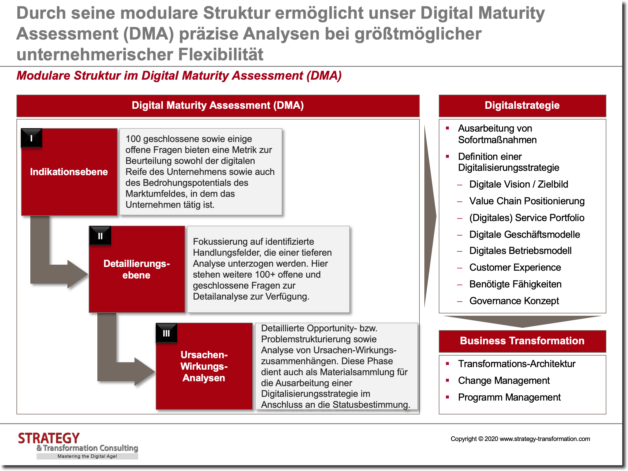 Modulare Struktur im Digital Maturity Assessment (DMA)