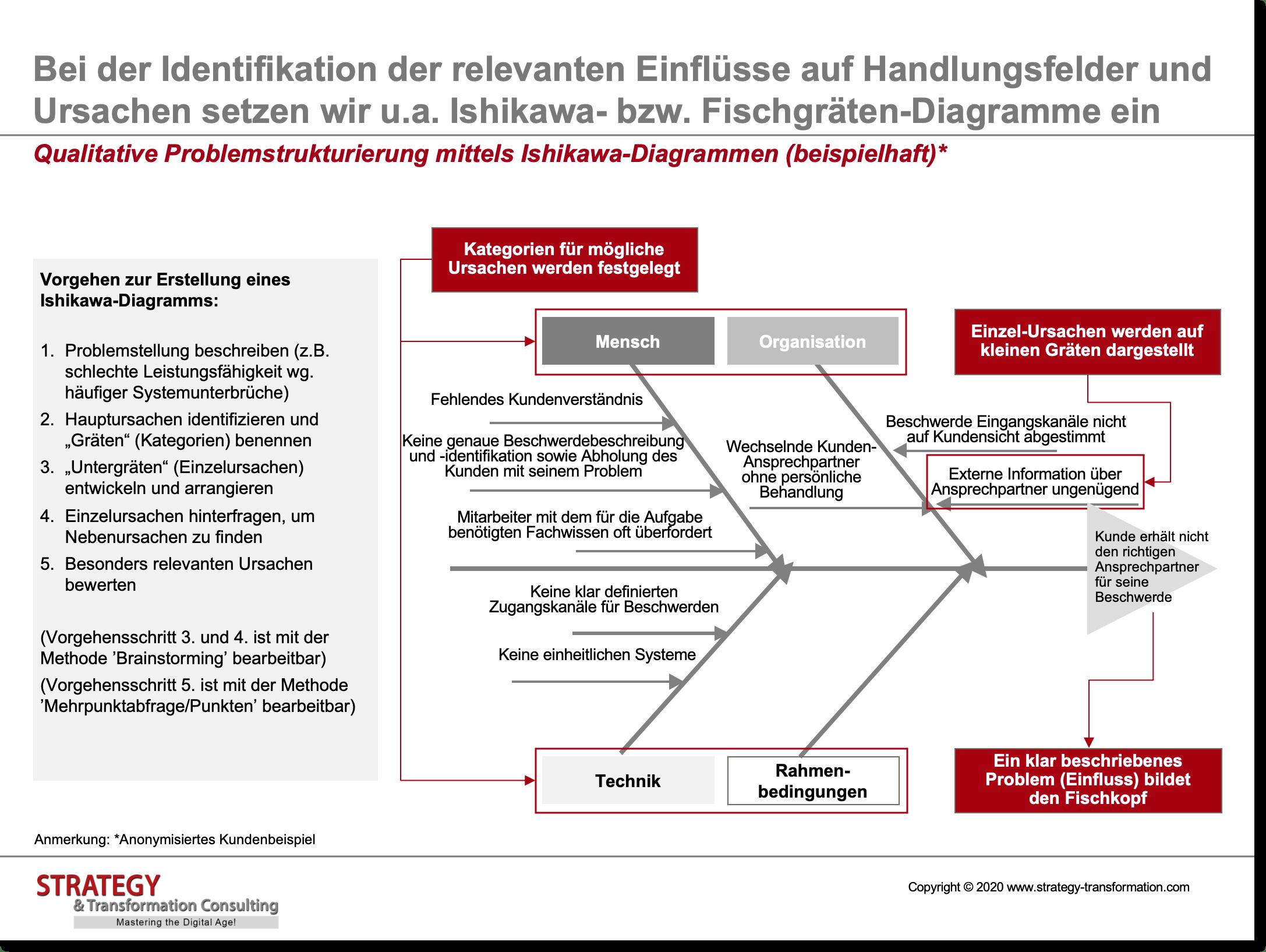 Qualitative Problemstrukturierung mittels Ishikawa-Diagrammen (beispielhaft)